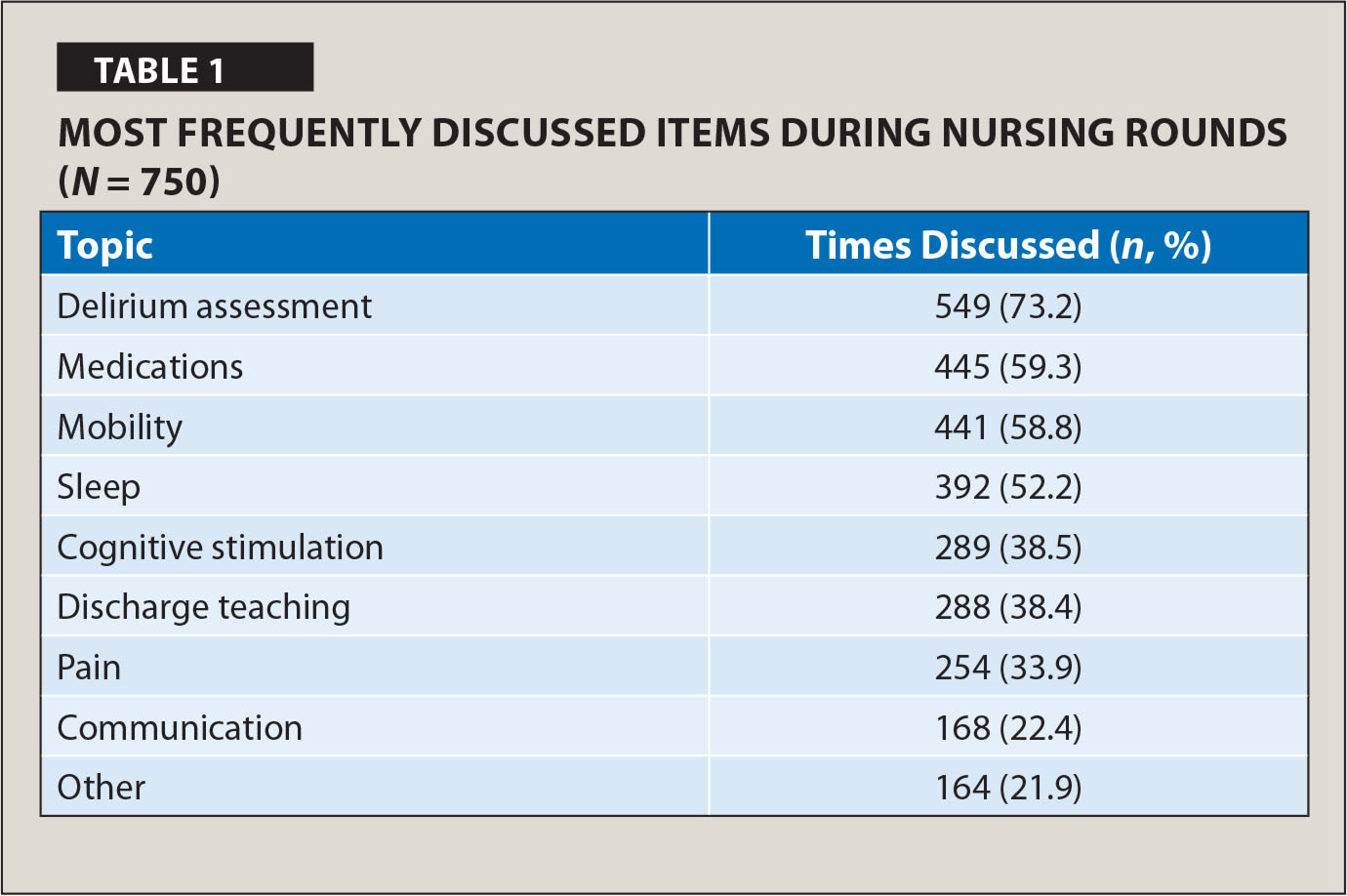 Most Frequently Discussed Items During Nursing Rounds (N = 750)