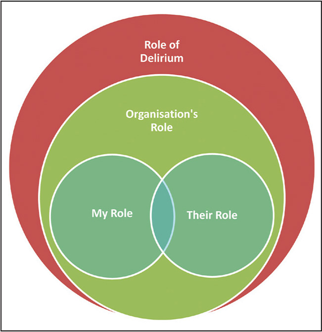 Roles and Responsibilities in the Assessment and Identification of Delirium model.
