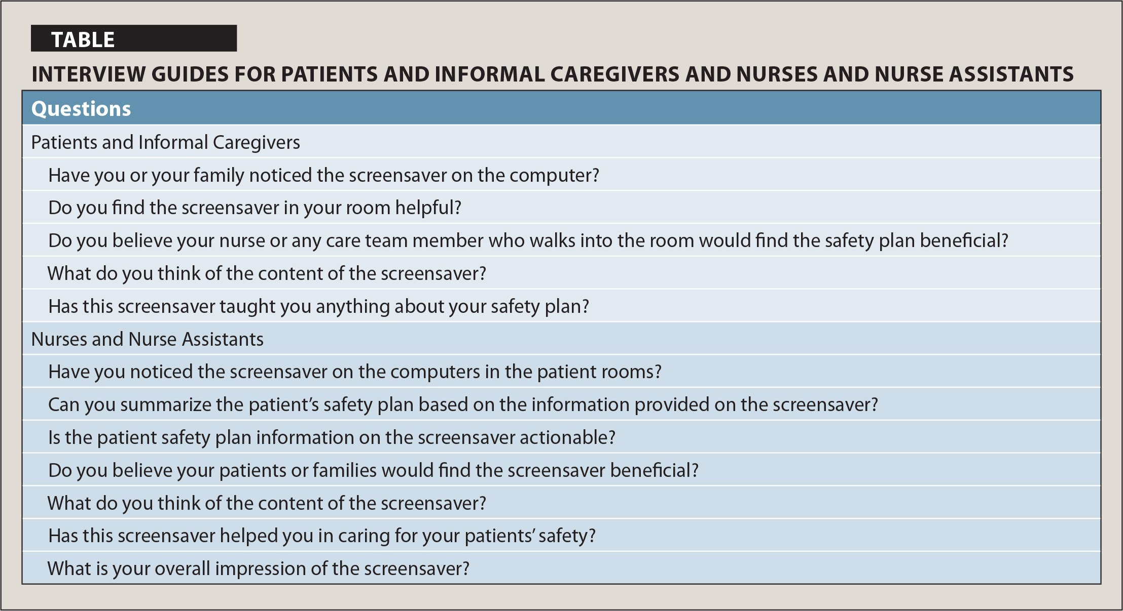 Interview Guides for Patients and Informal Caregivers and Nurses and Nurse Assistants
