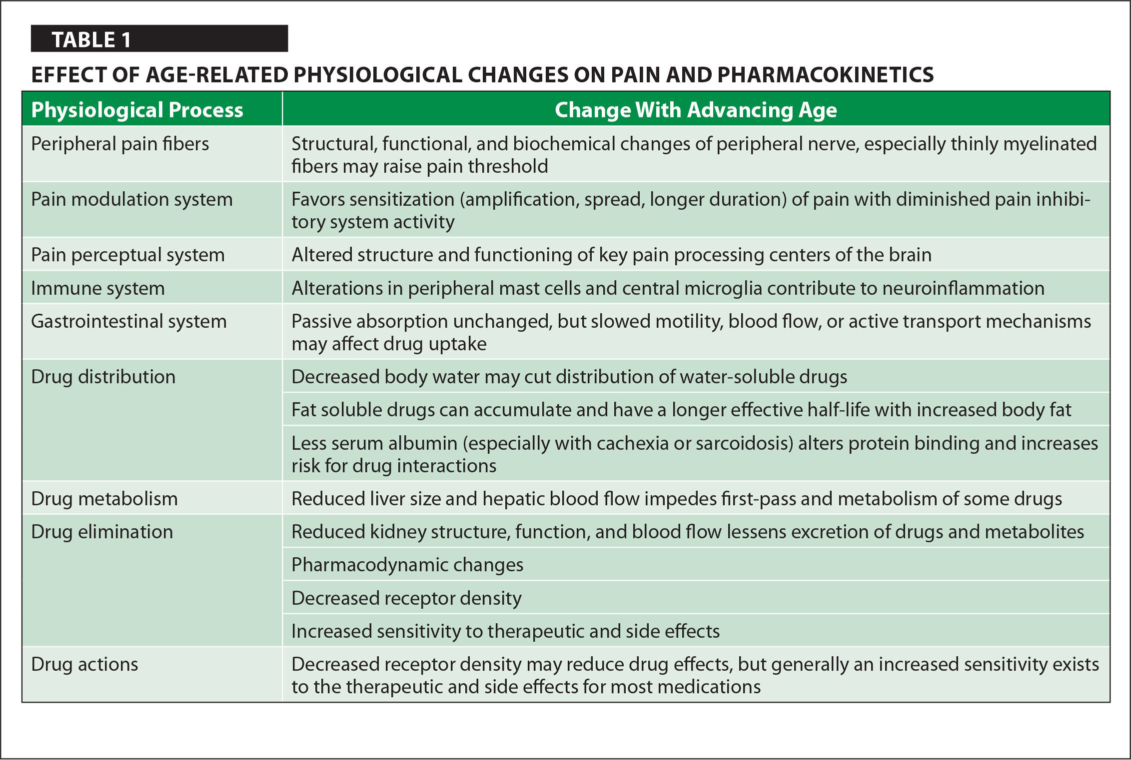 Effect of Age-Related Physiological Changes on Pain and Pharmacokinetics