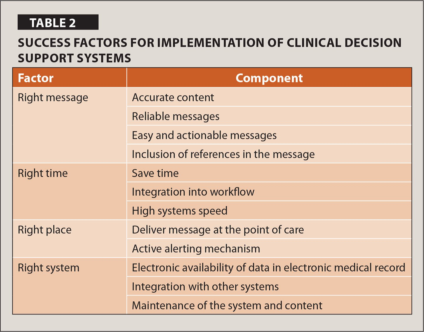 Success Factors for Implementation of Clinical Decision Support Systems