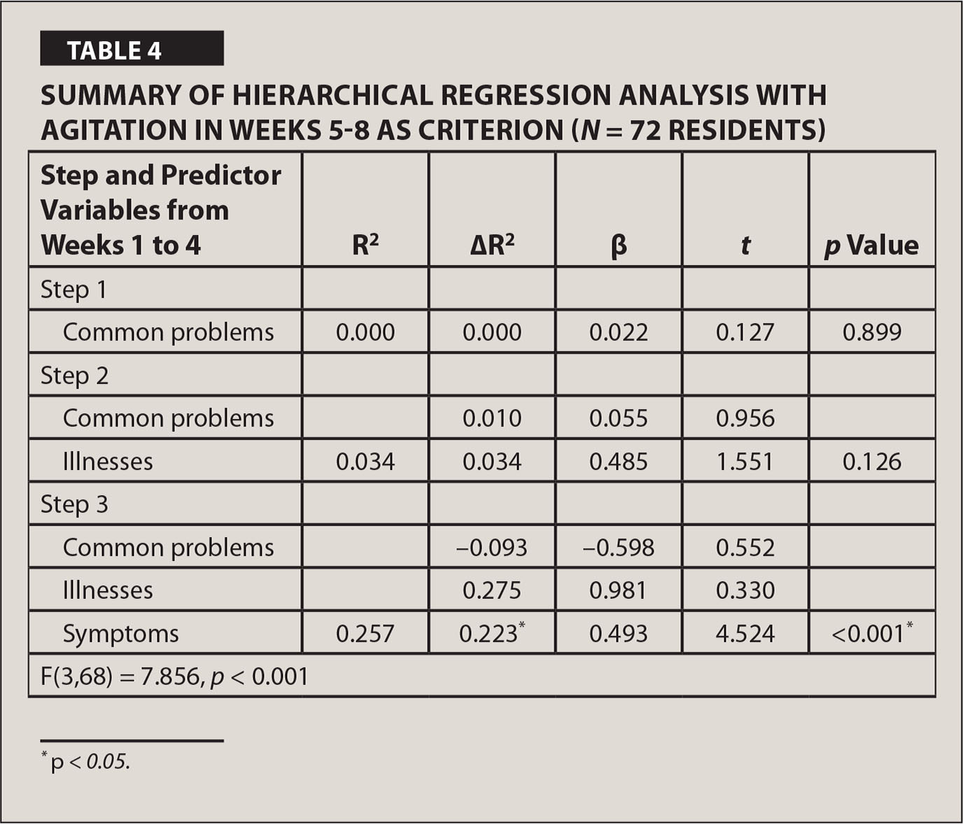 Summary of Hierarchical Regression Analysis with Agitation in Weeks 5–8 as Criterion (N = 72 Residents)