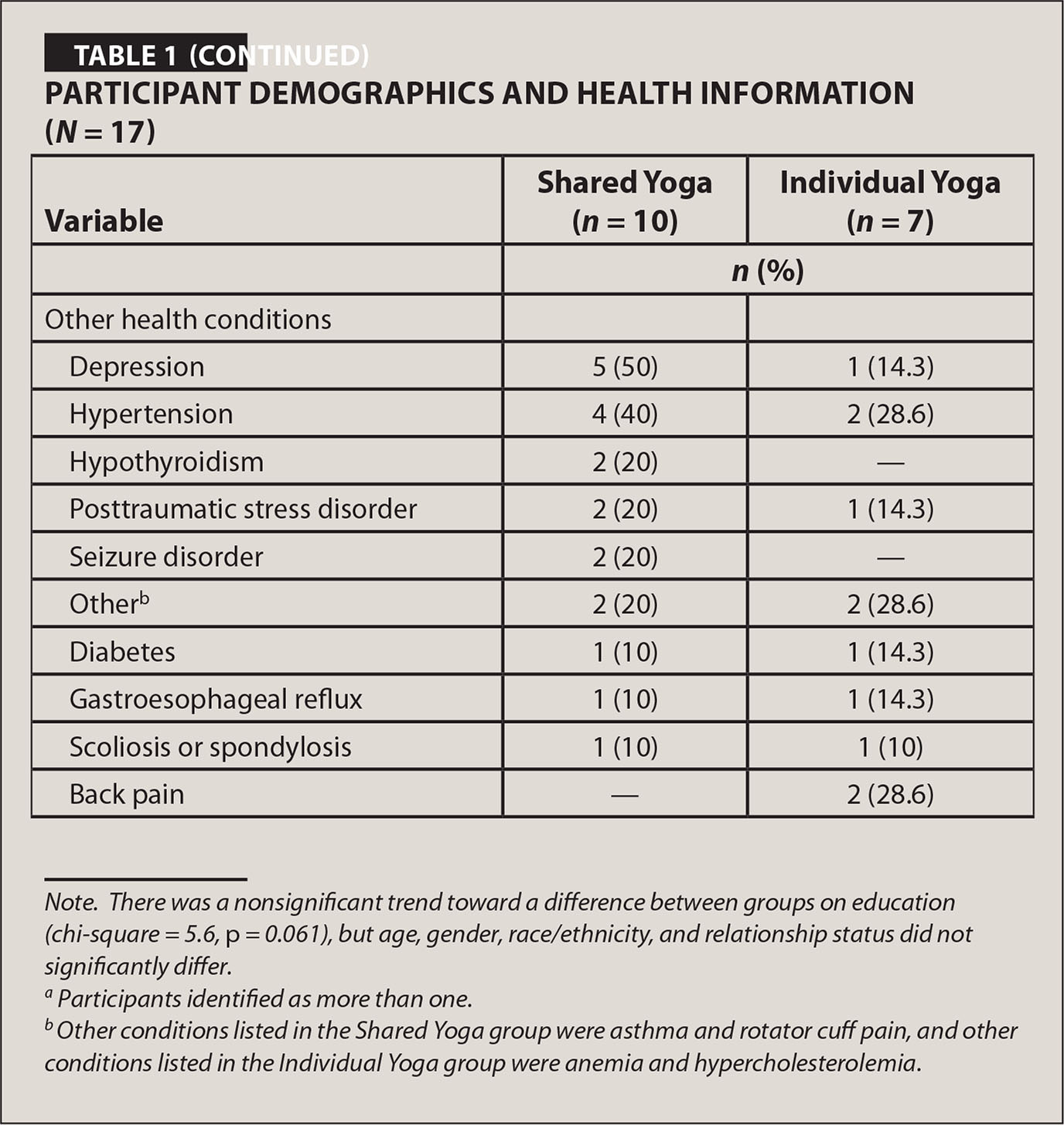 Participant Demographics and Health Information (N = 17)