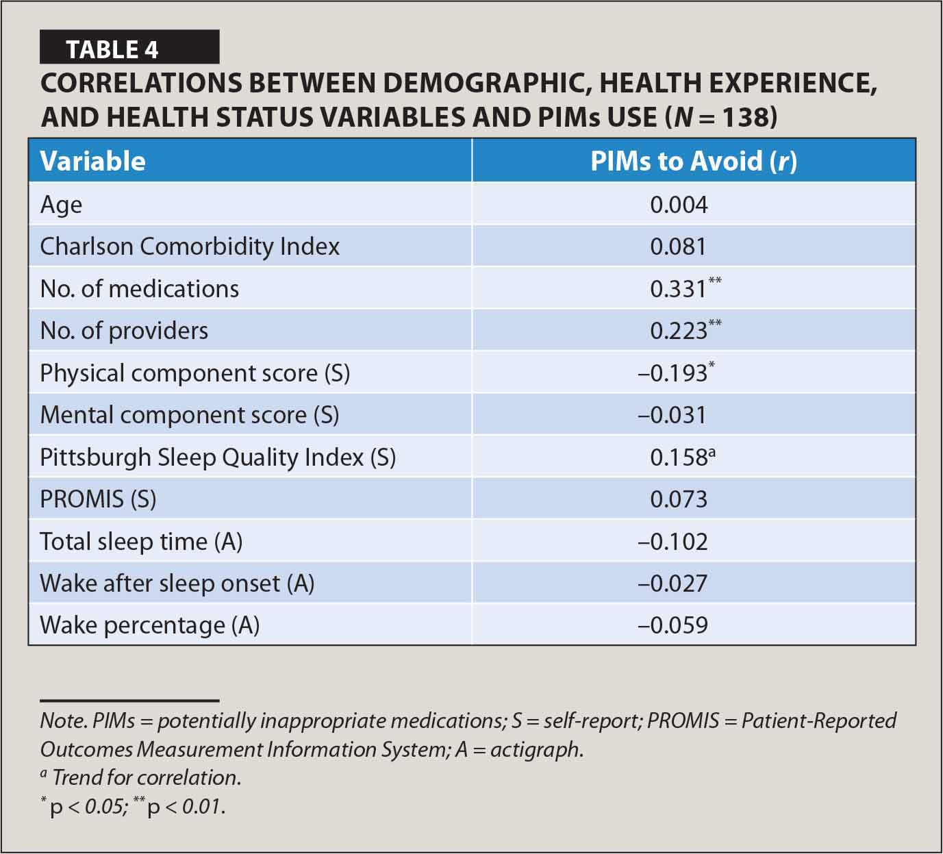 Correlations Between Demographic, Health Experience, and Health Status Variables and PIMs Use (N = 138)