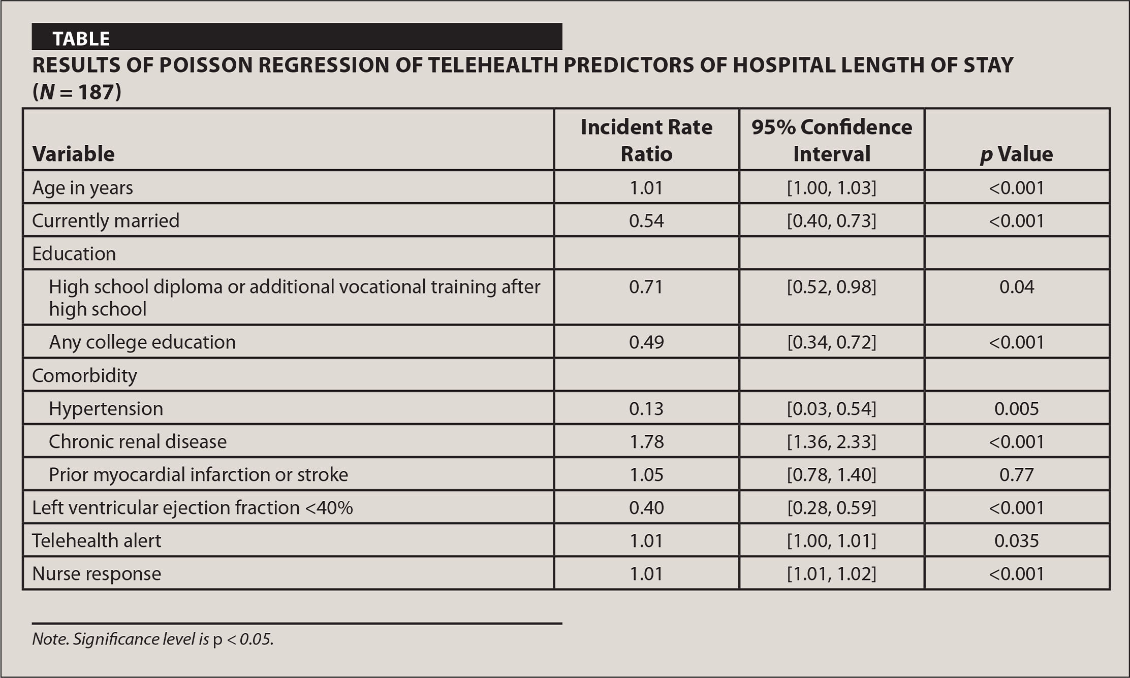 Results of Poisson Regression of Telehealth Predictors of Hospital Length of Stay (N = 187)