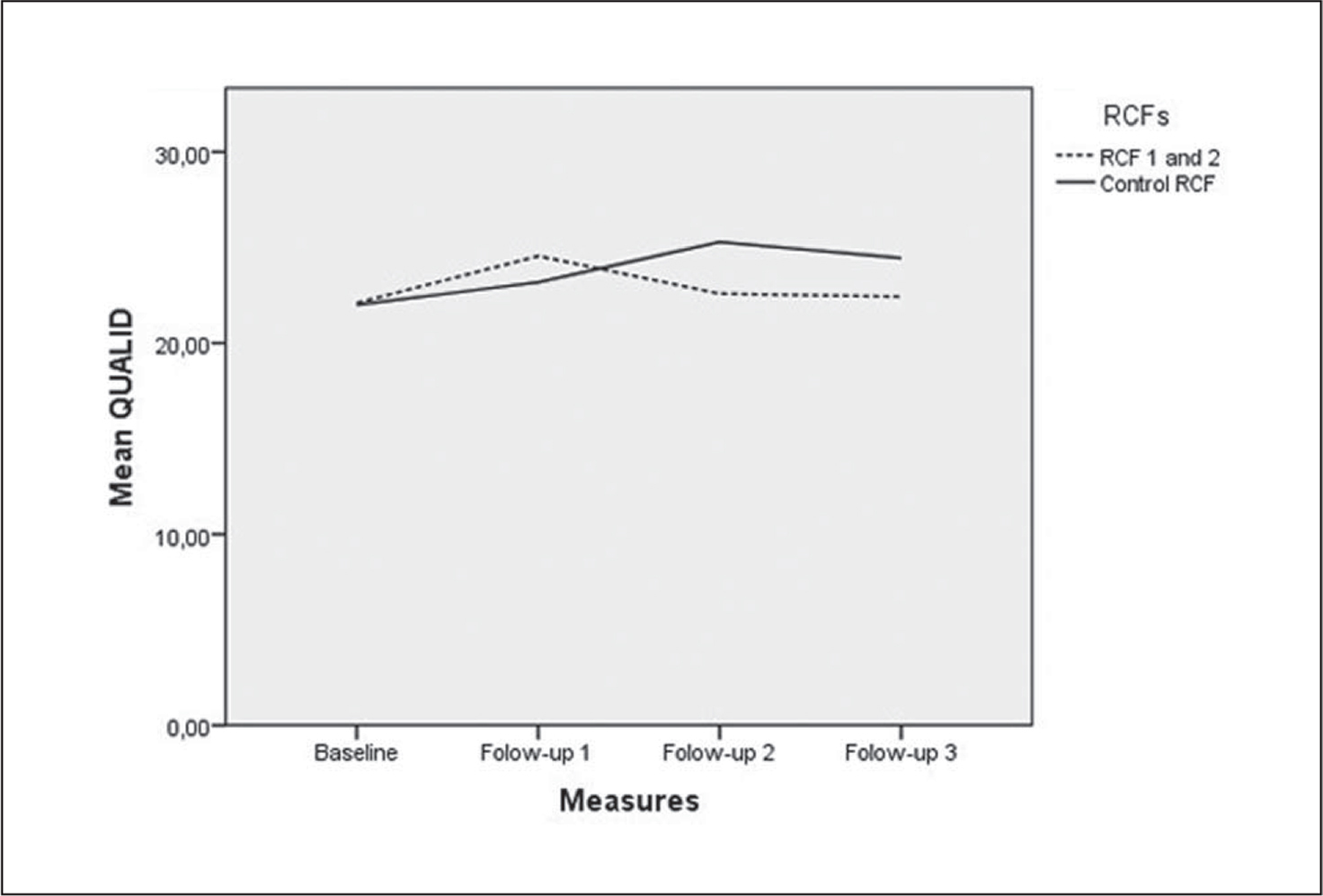 Comparison of residents' Quality of Life in Late-Stage Dementia (QUALID) scale scores at residential care facilities (RCFs) 1 and 2 and the control RCF between measures performed at baseline and during (Follow Up 1) and after (Follow Up 2 and 3) the intervention.
