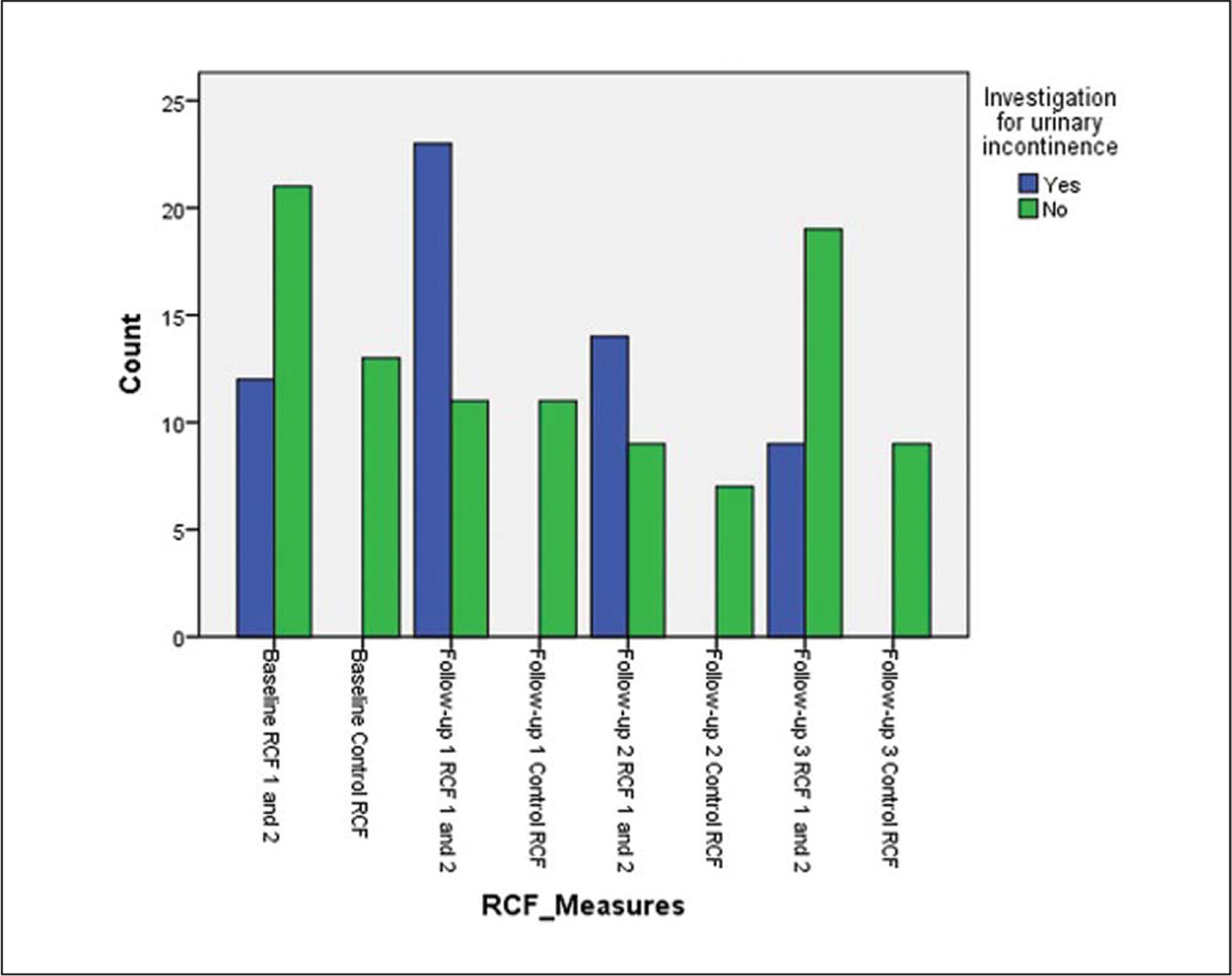 Cross tabulation between the number of urinary incontinence assessments conducted in the implementation residential care facilities (RCFs) and control RCF before, during, and after implementing a person-centered approach.
