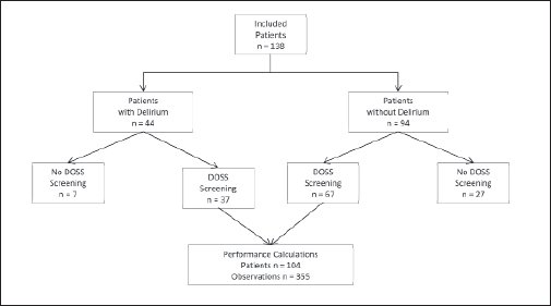 Nurses' adherence to performance of the Delirium Observation Screening Scale (DOSS).