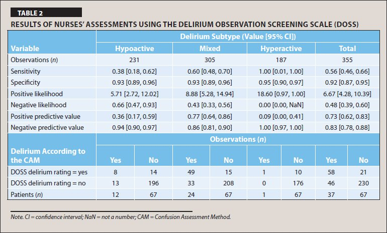 Results of Nurses' Assessments Using the Delirium Observation Screening Scale (DOSS)