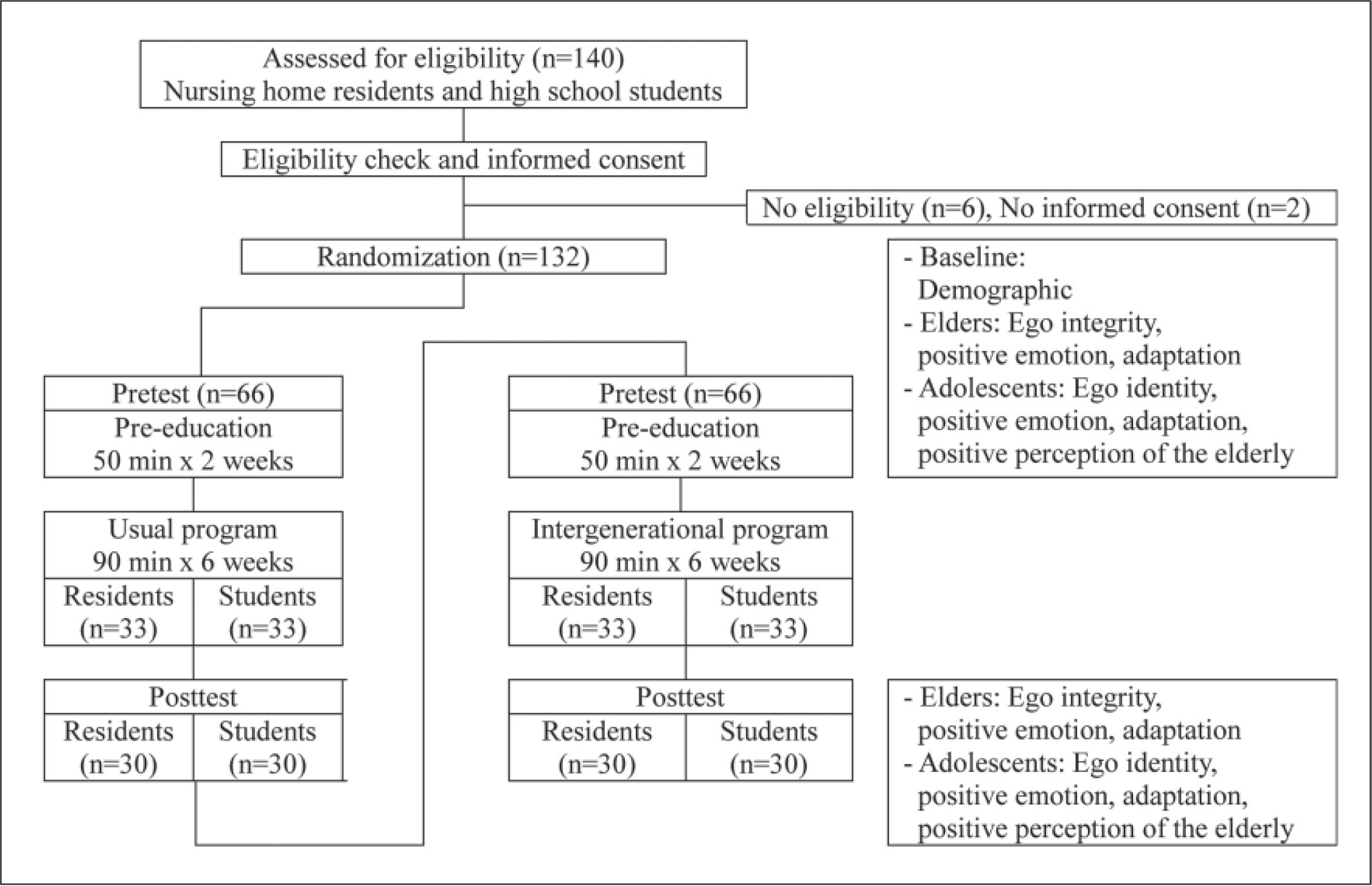 Flow diagram of participant selection process.