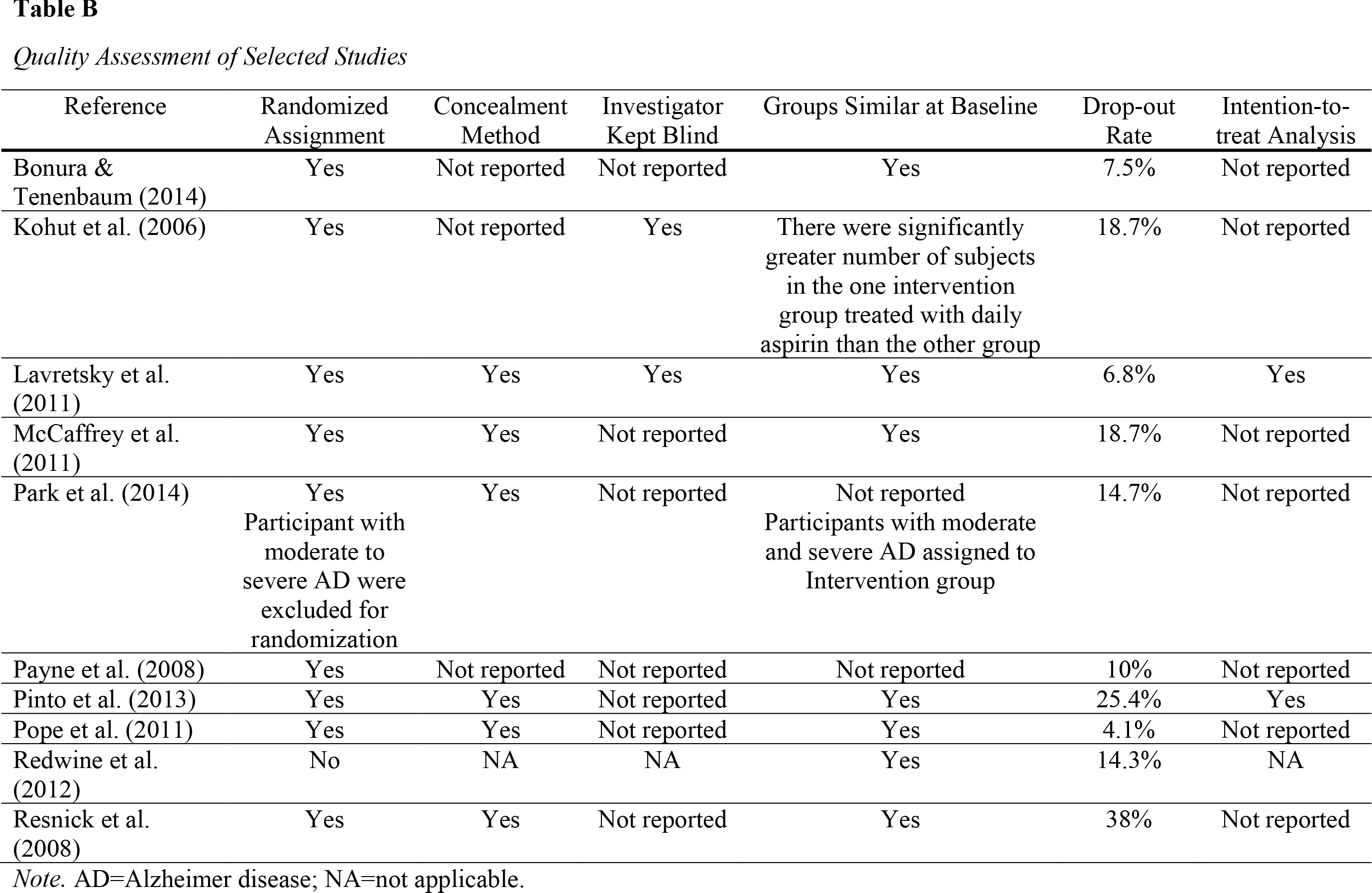 Quality Assessment of Selected Studies