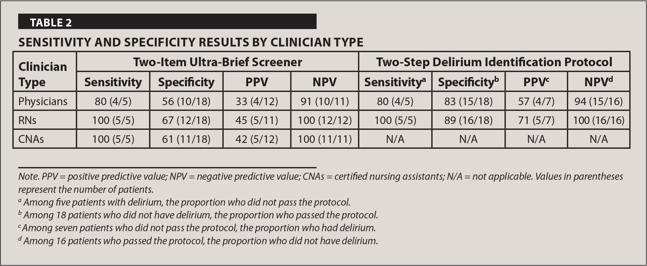 Sensitivity and Specificity Results by Clinician Type