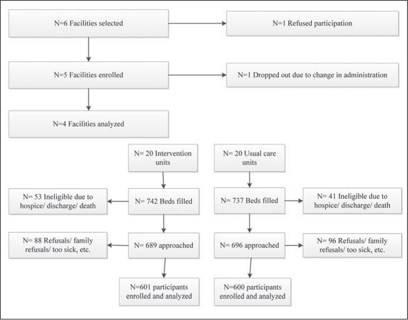 Consort diagram of recruitment and analyses of facilities and residents.