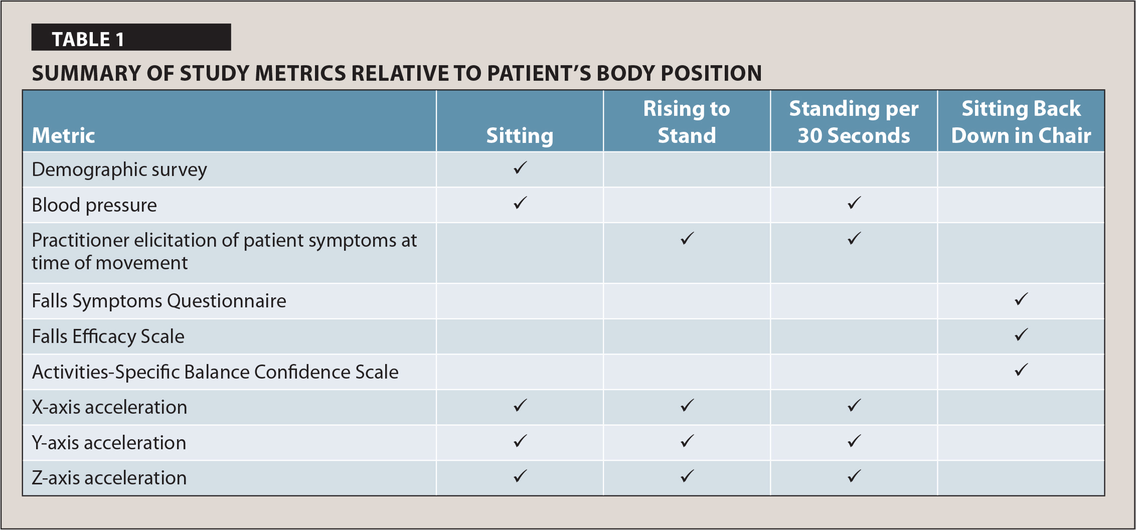 Summary of Study Metrics Relative to Patient's Body Position