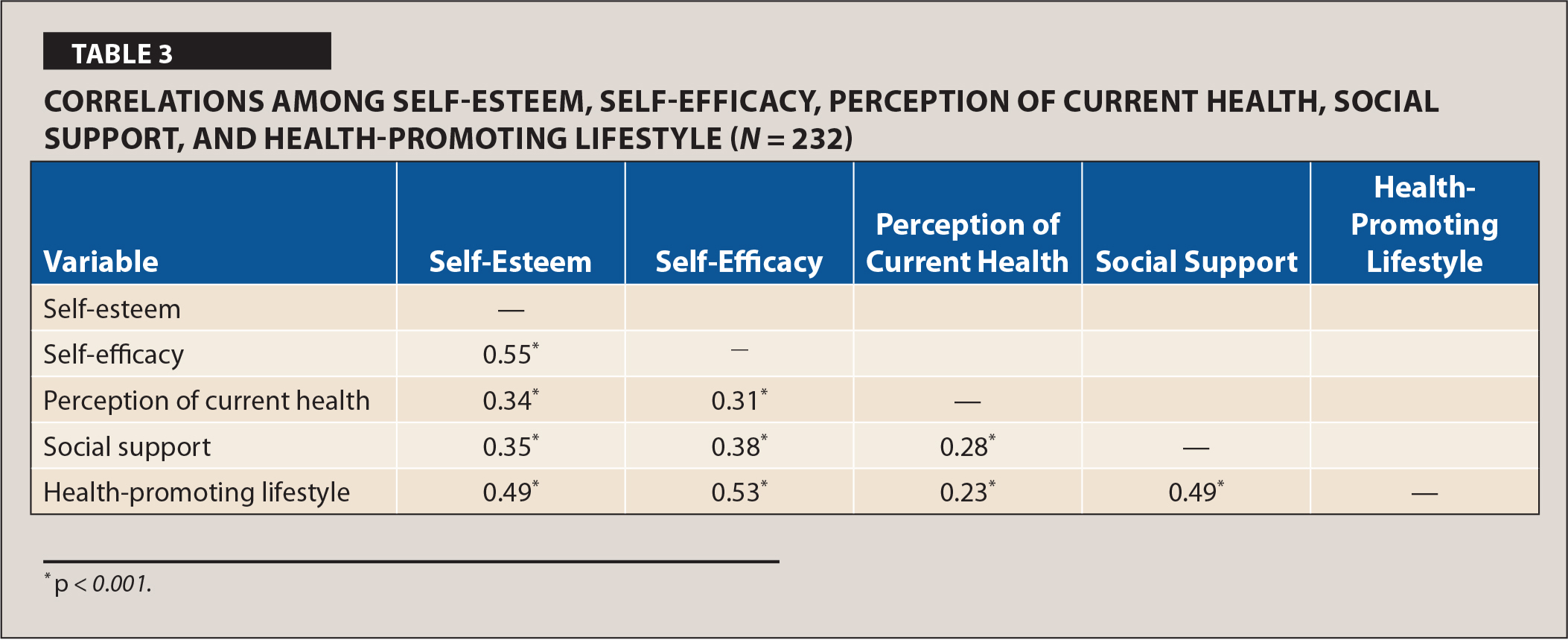 Correlations among Self-Esteem, Self-Efficacy, Perception of Current Health, Social Support, and Health-Promoting Lifestyle (N = 232)