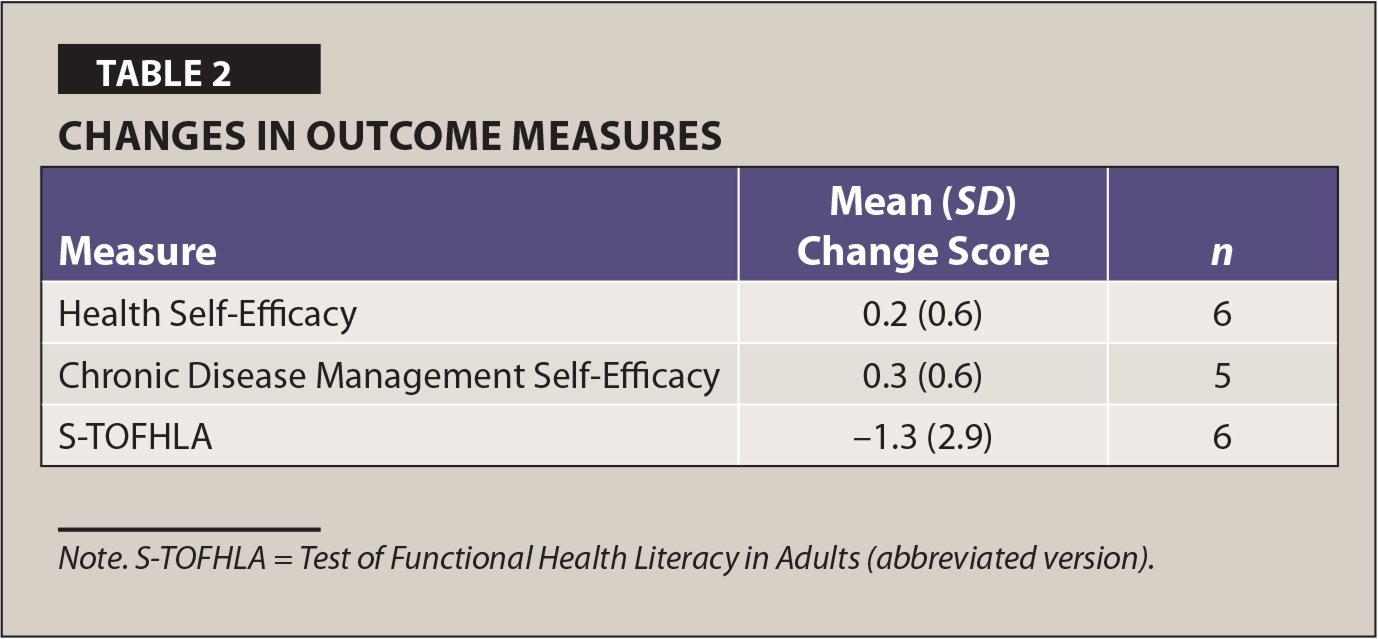Changes in Outcome Measures