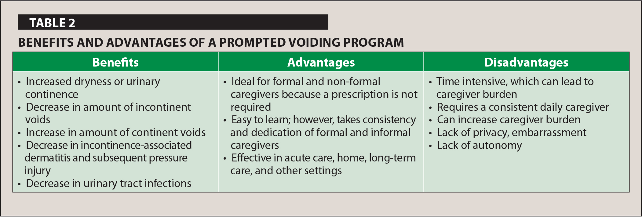 Benefits and Advantages of a Prompted Voiding Program