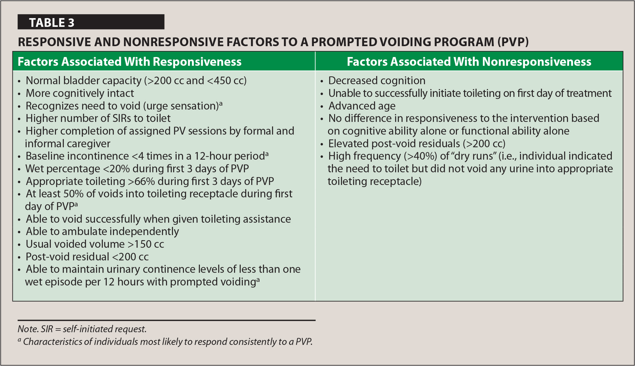 Responsive and Nonresponsive Factors to a Prompted Voiding Program (PVP)