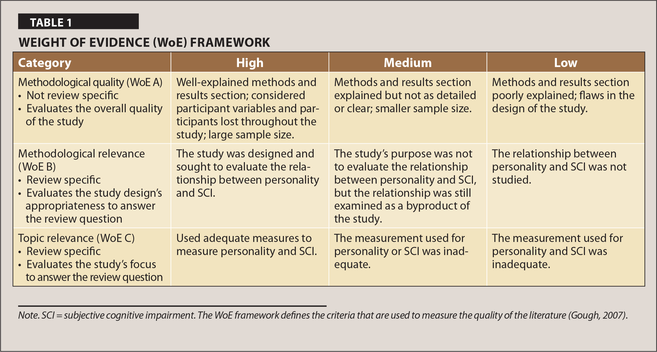 Weight of Evidence (WoE) Framework