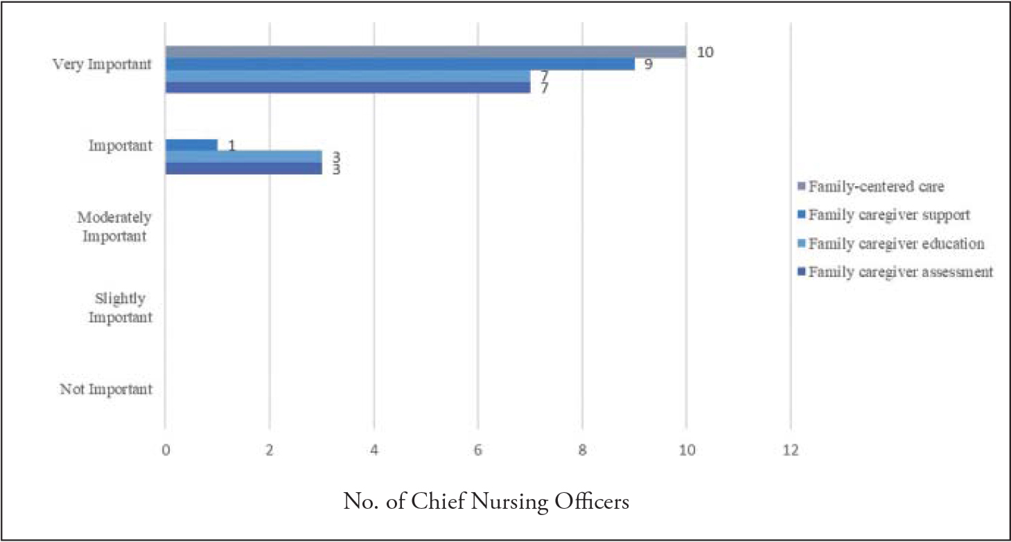 Chief nursing officers' views on the importance of supporting family caregivers.