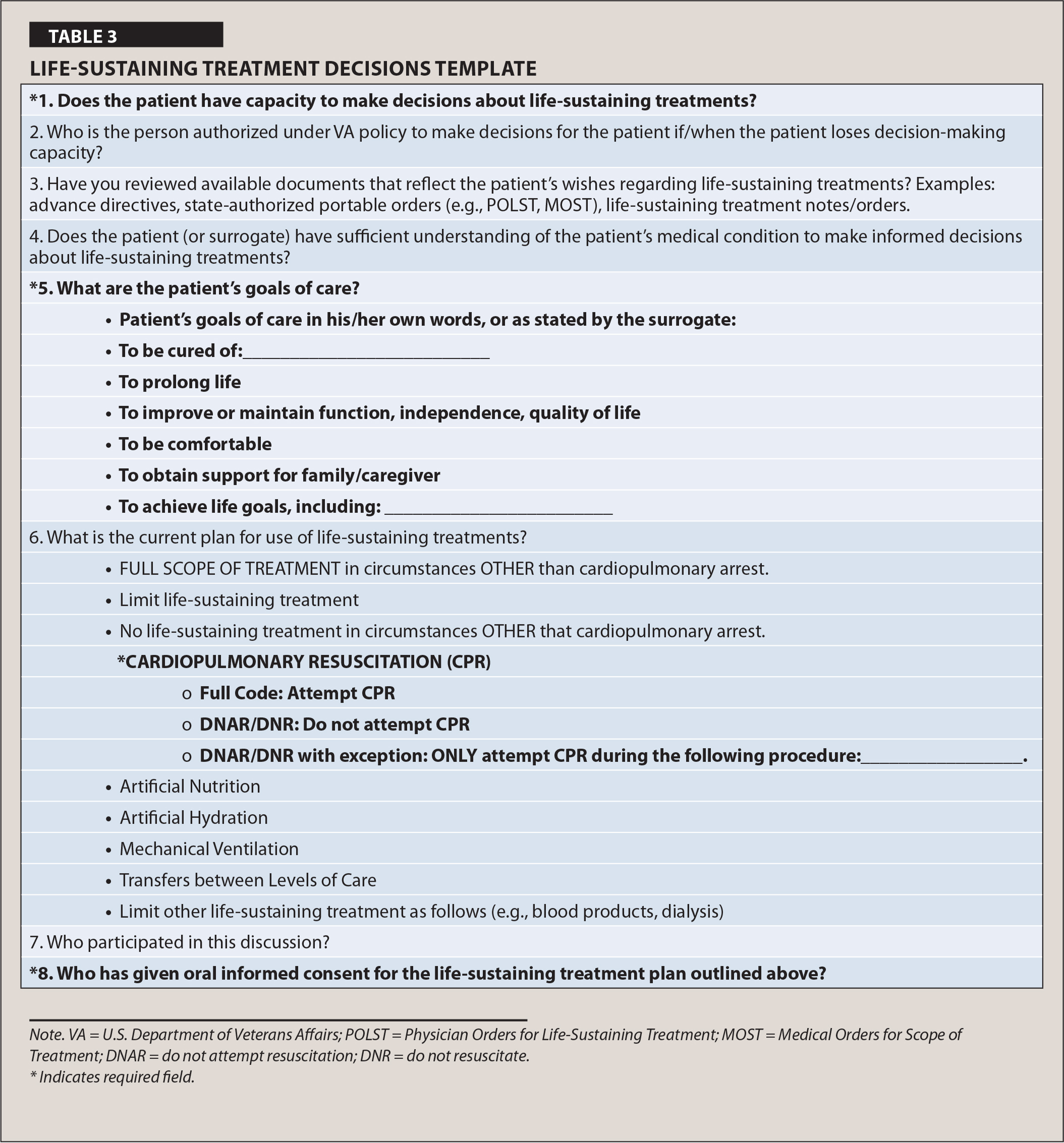 Life-Sustaining Treatment Decisions Template