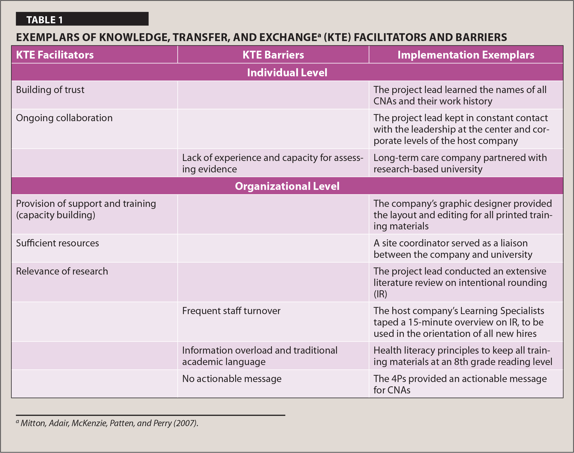 Exemplars of Knowledge, Transfer, and Exchangea (KTE) Facilitators and Barriers