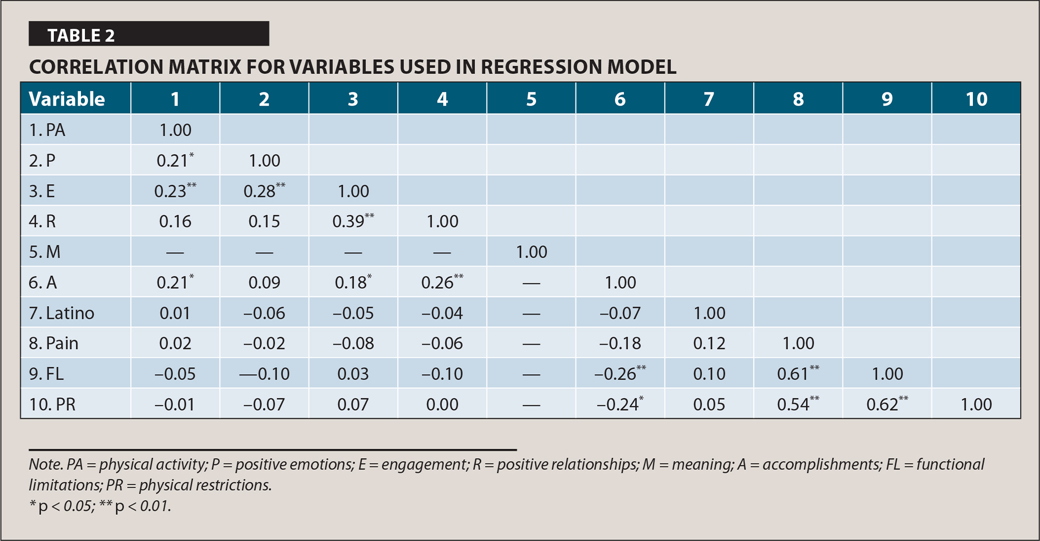 Correlation Matrix for Variables Used in Regression Model