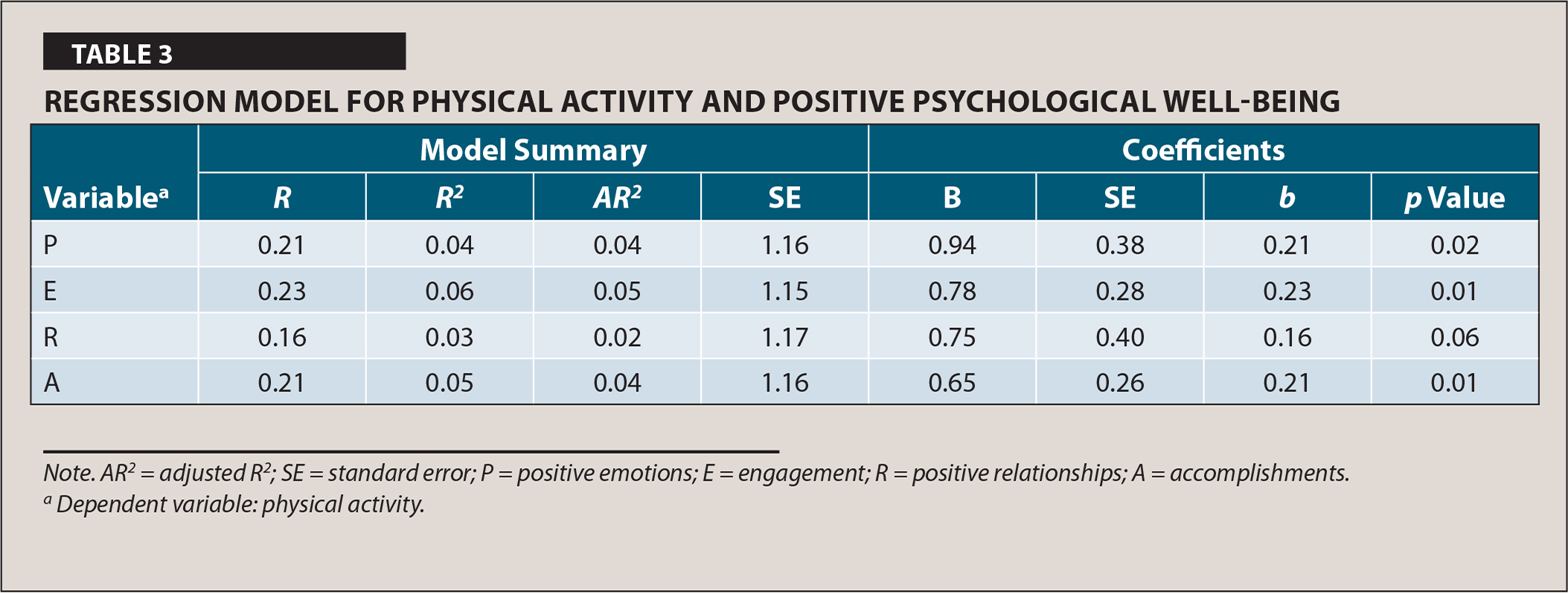 Regression Model for Physical Activity and Positive Psychological Well-Being