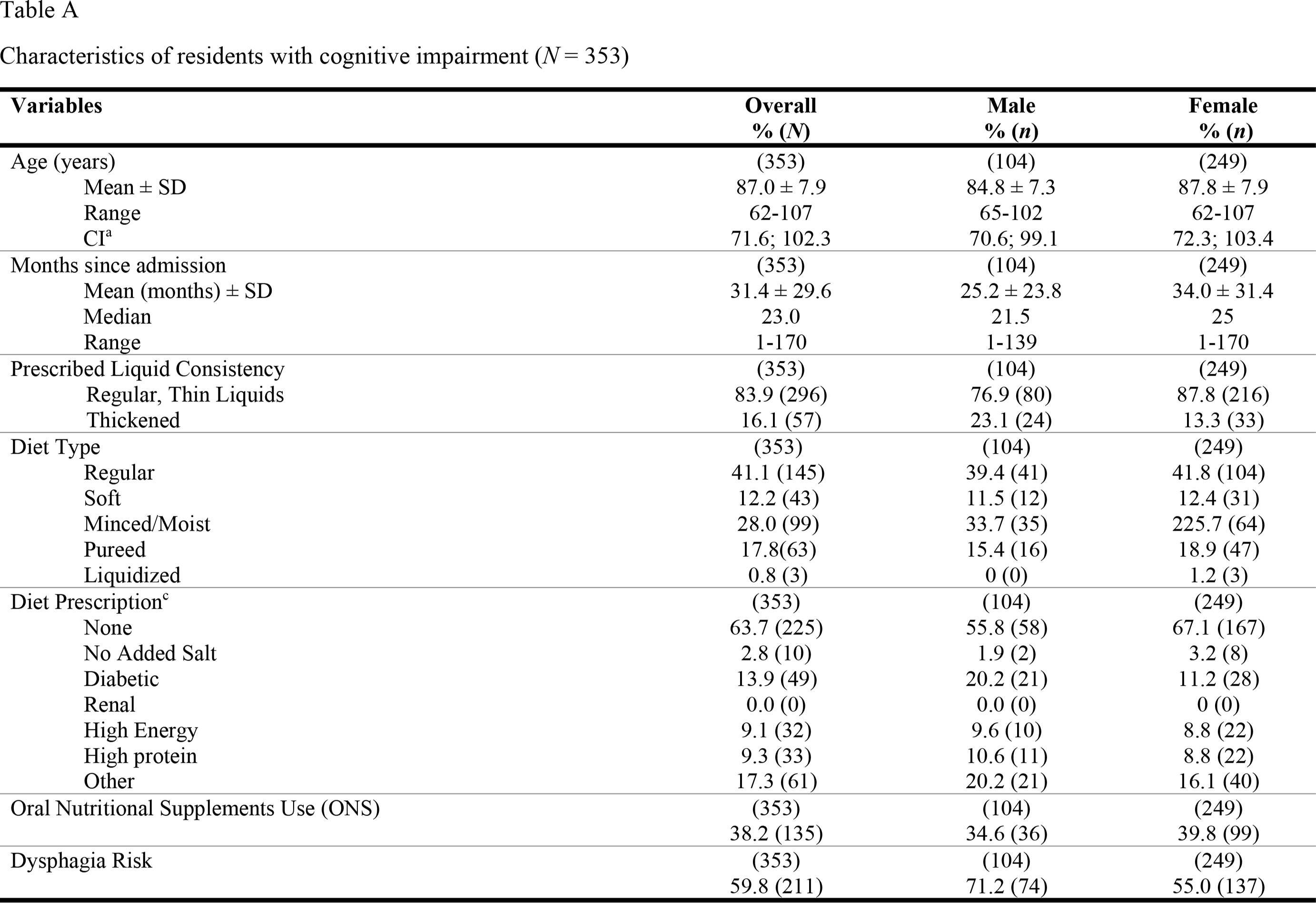 Characteristics of residents with cognitive impairment (N = 353)