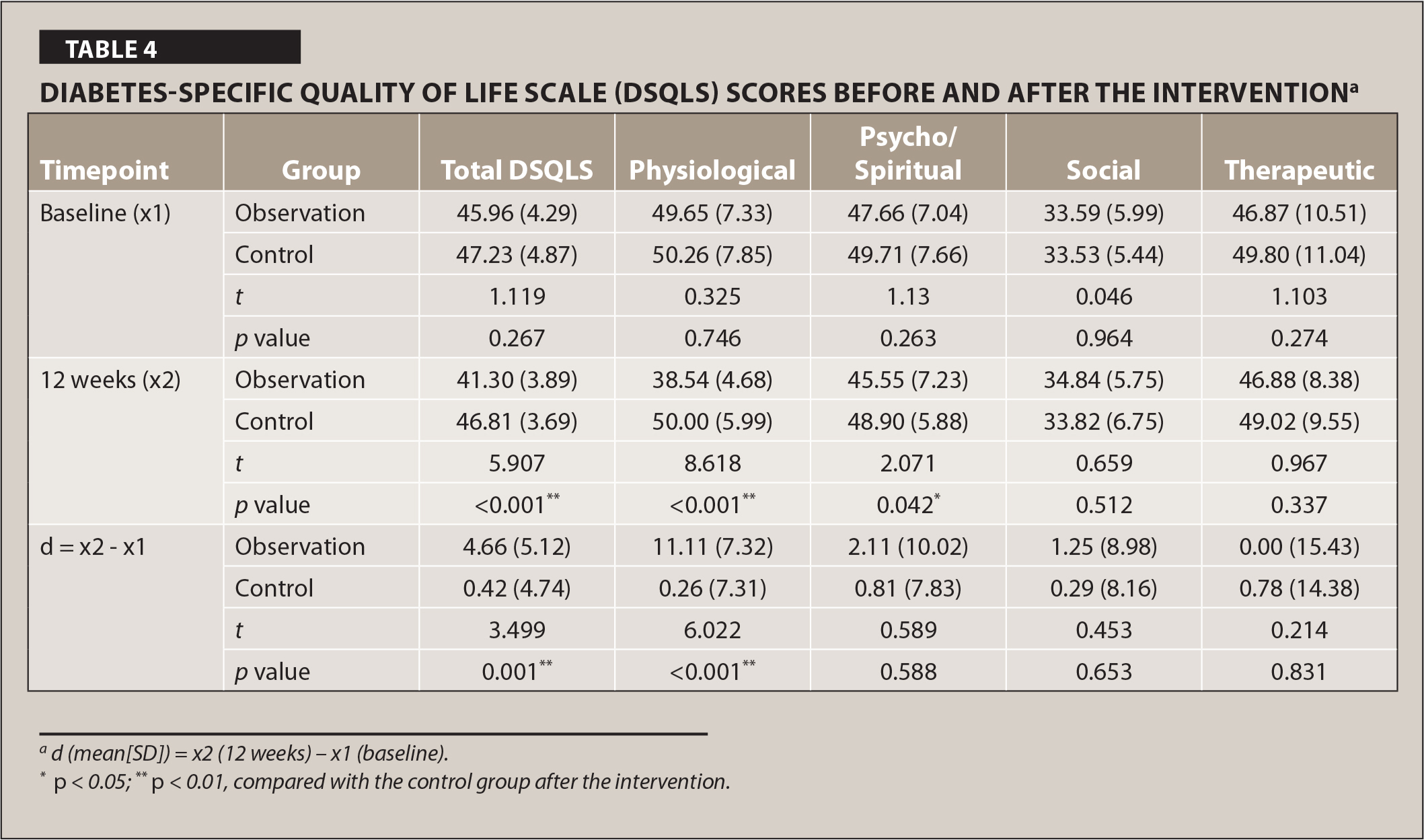 Diabetes-Specific Quality of Life Scale (DSQLS) Scores Before and After the Interventiona