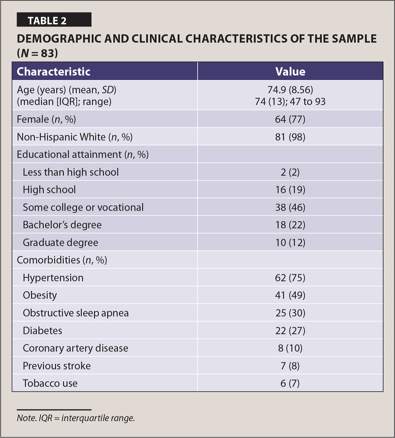Demographic and Clinical Characteristics of the Sample (N = 83)