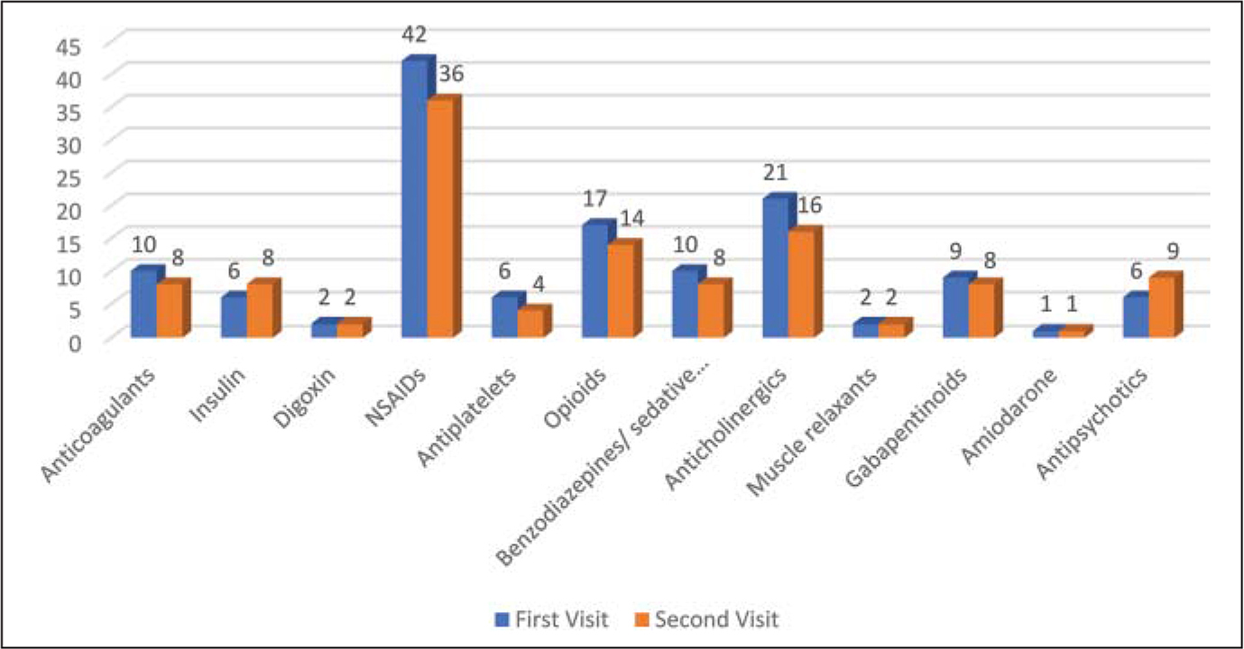 Identification of high-risk medications during first and second patient visits to the Center for Successful Aging.