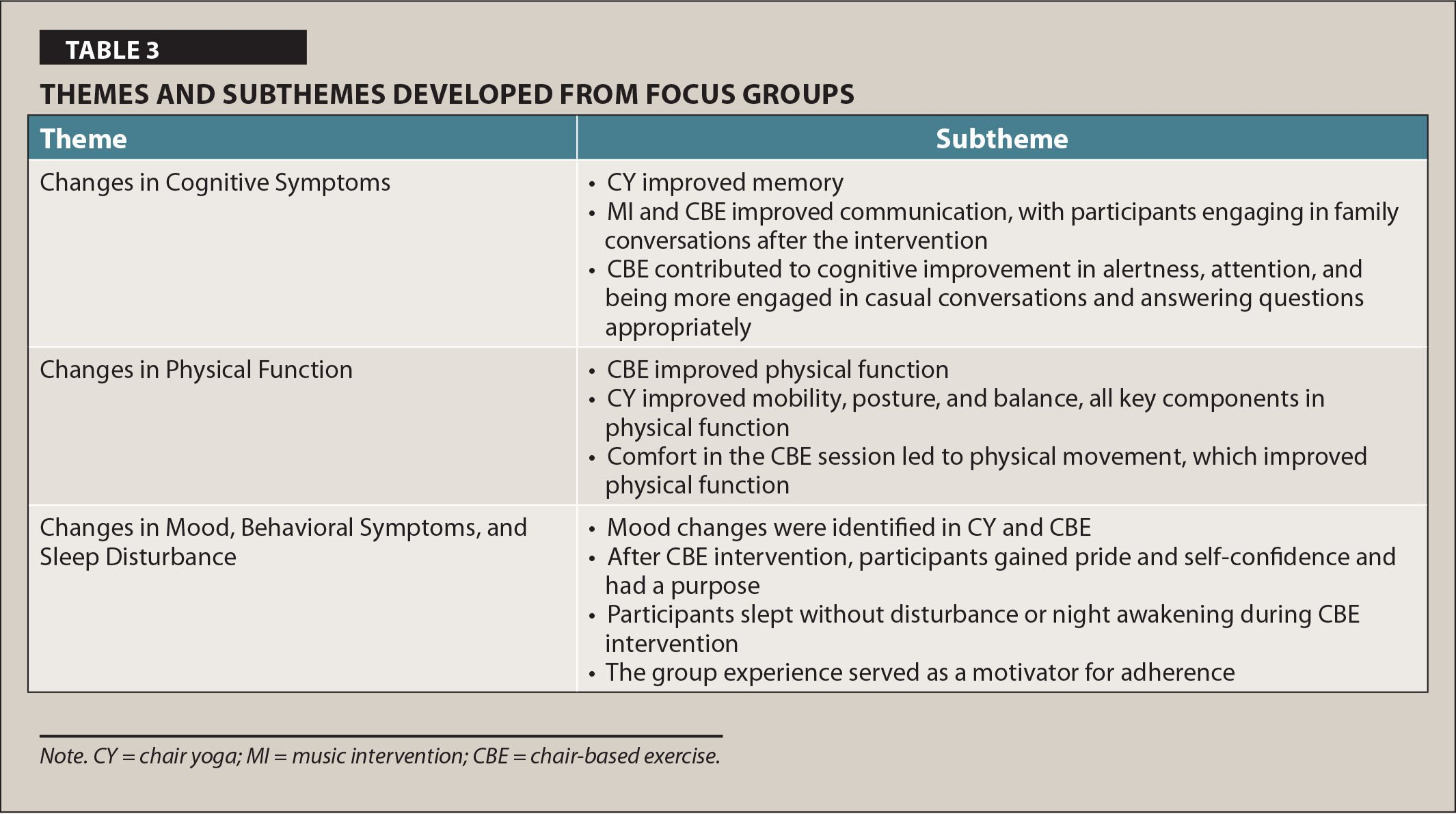 Themes and Subthemes Developed from Focus Groups