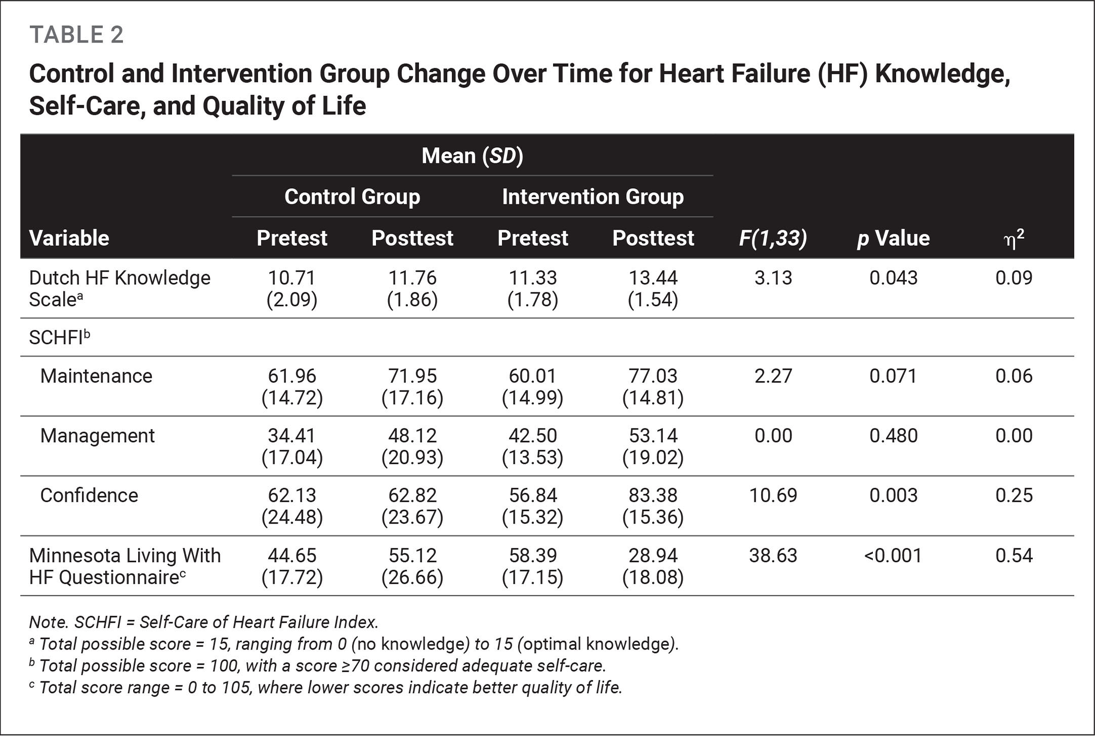 Control and Intervention Group Change Over Time for Heart Failure (HF) Knowledge, Self-Care, and Quality of Life