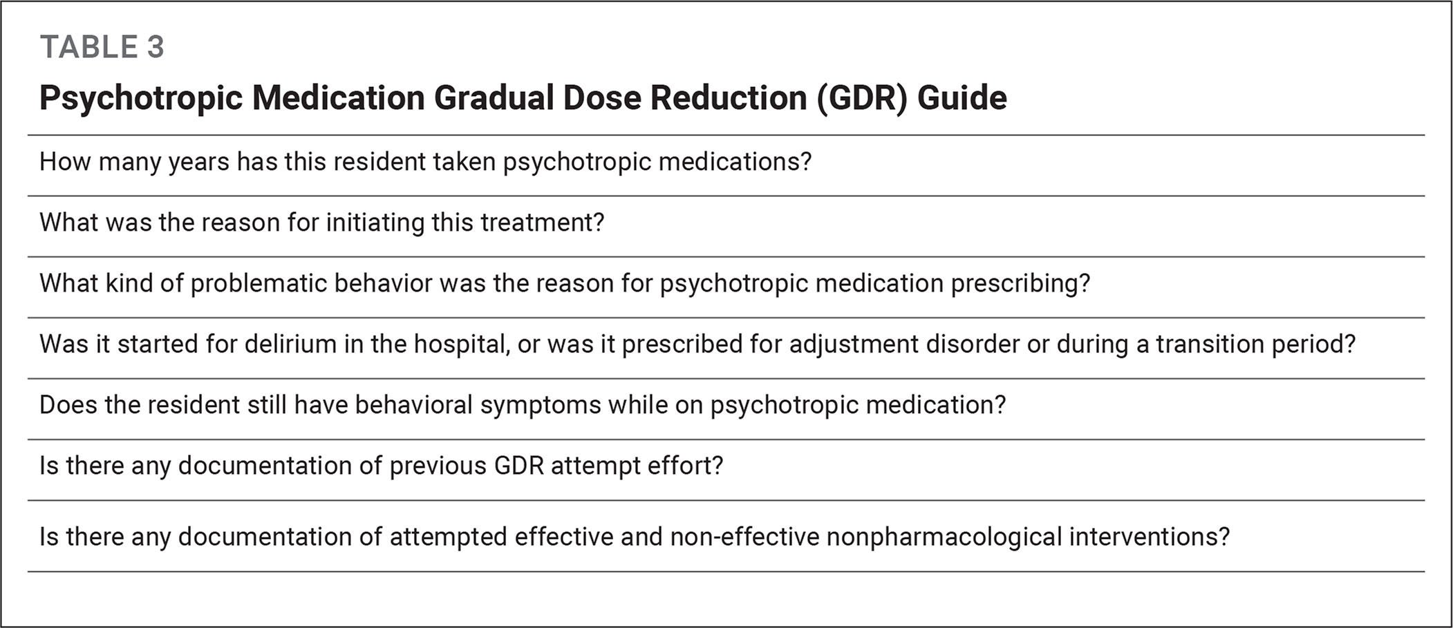 Psychotropic Medication Gradual Dose Reduction (GDR) Guide