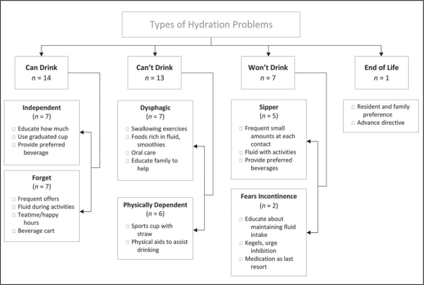 Types of hydration problems and suggested strategies. Reprinted with permission from Mentes (2006).