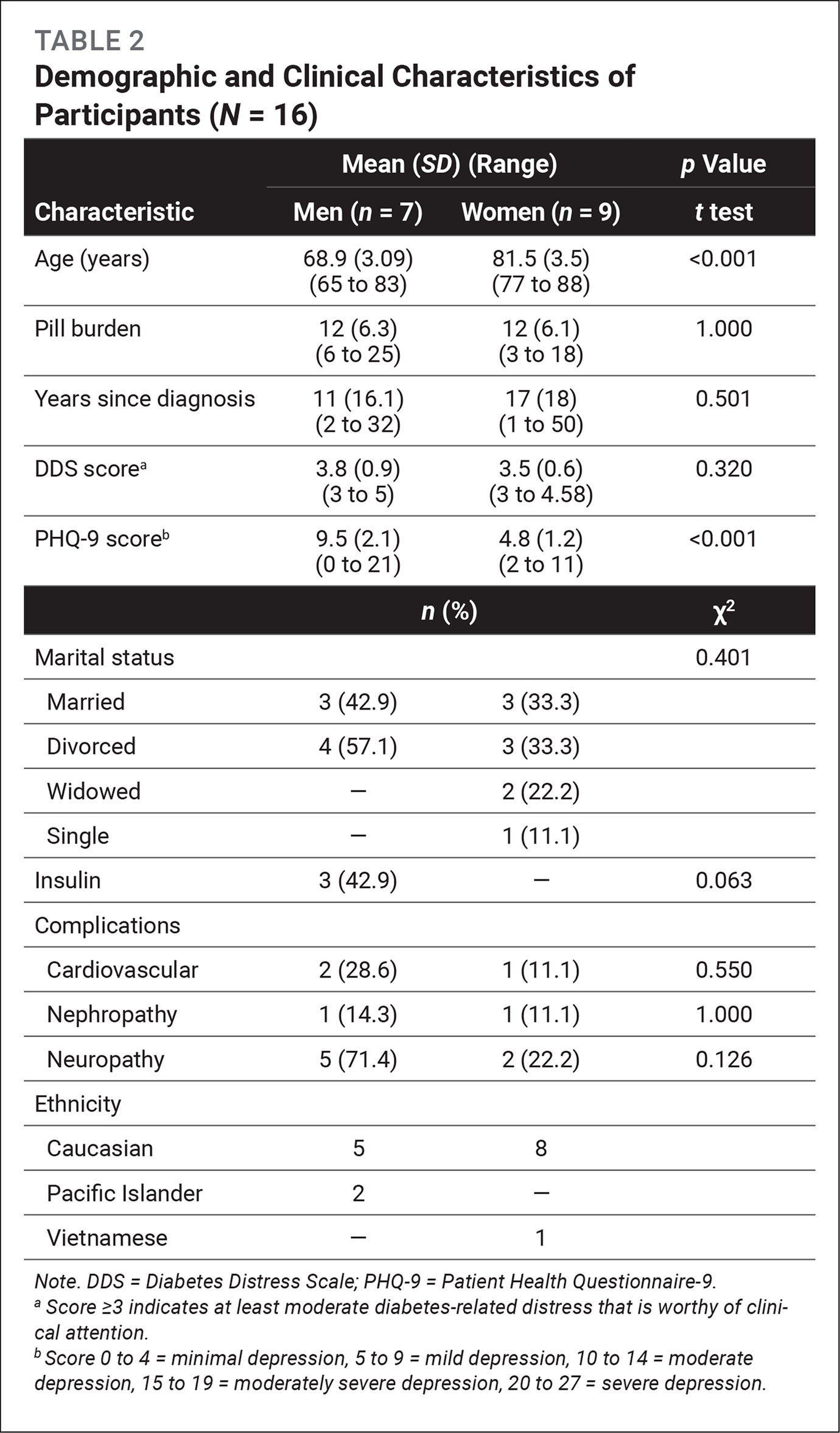 Demographic and Clinical Characteristics of Participants (N = 16)