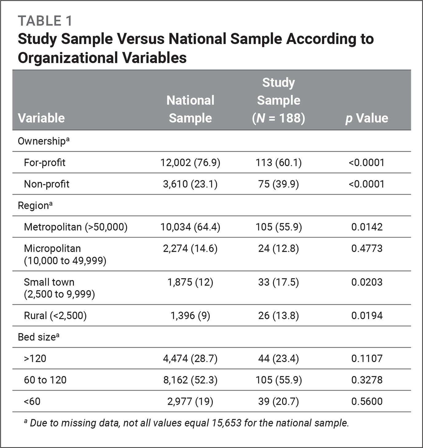 Study Sample Versus National Sample According to Organizational Variables