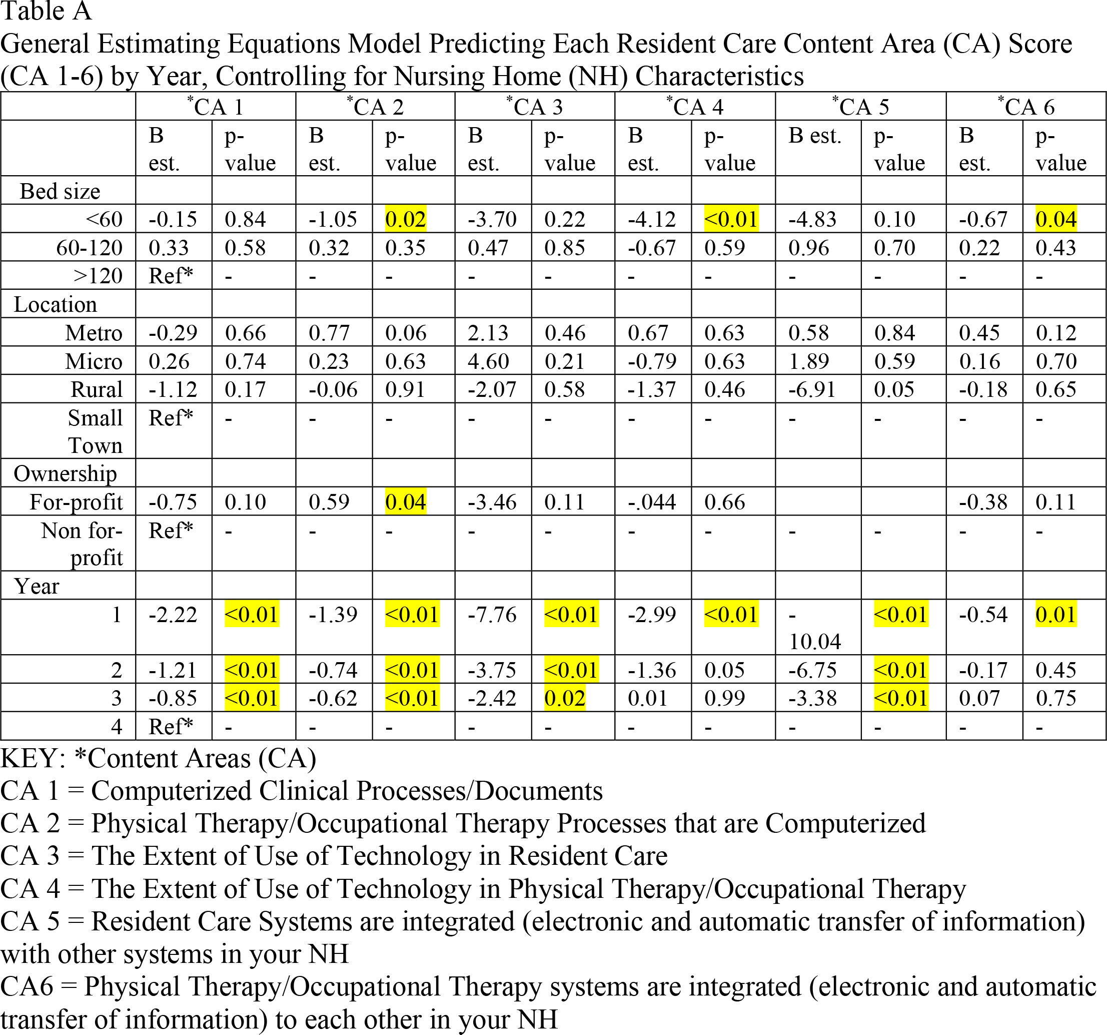 General Estimating Equations Model Predicting Each Resident Care Content Area (CA) Score (CA 1–6) by Year, Controlling for Nursing Home (NH) Characteristics