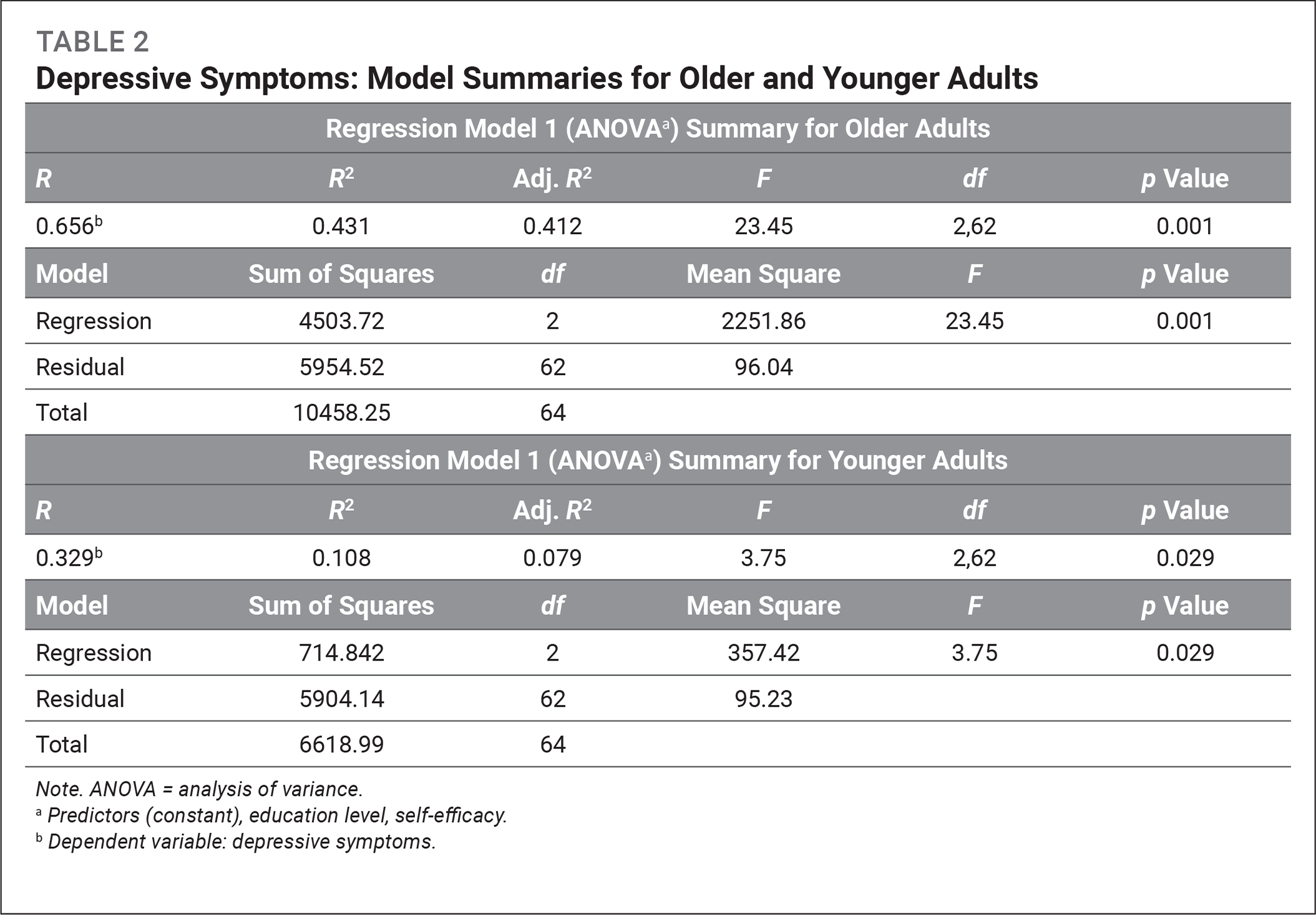 Depressive Symptoms: Model Summaries for Older and Younger Adults