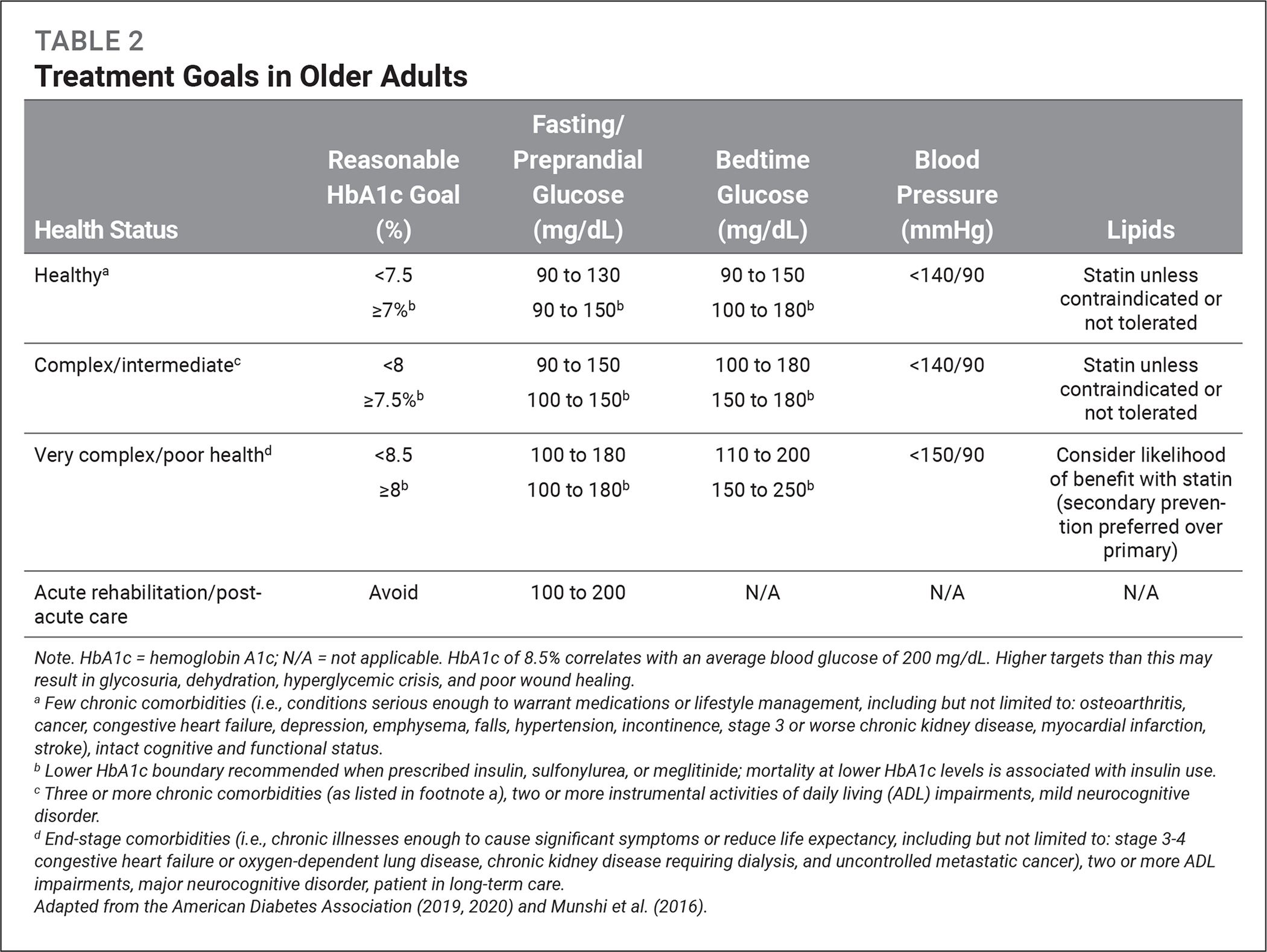 Treatment Goals in Older Adults
