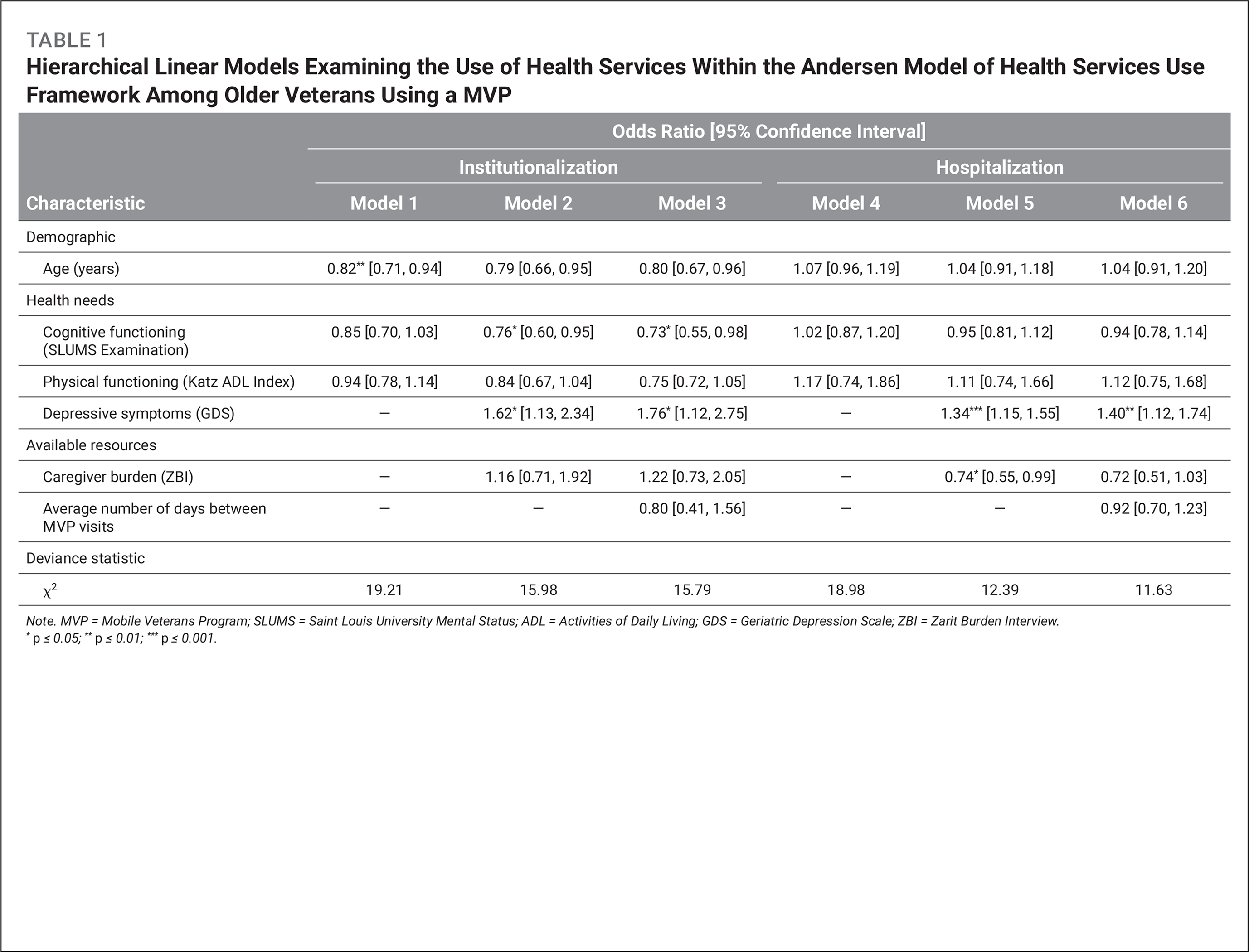 Hierarchical Linear Models Examining the Use of Health Services Within the Andersen Model of Health Services Use Framework Among Older Veterans Using a MVP