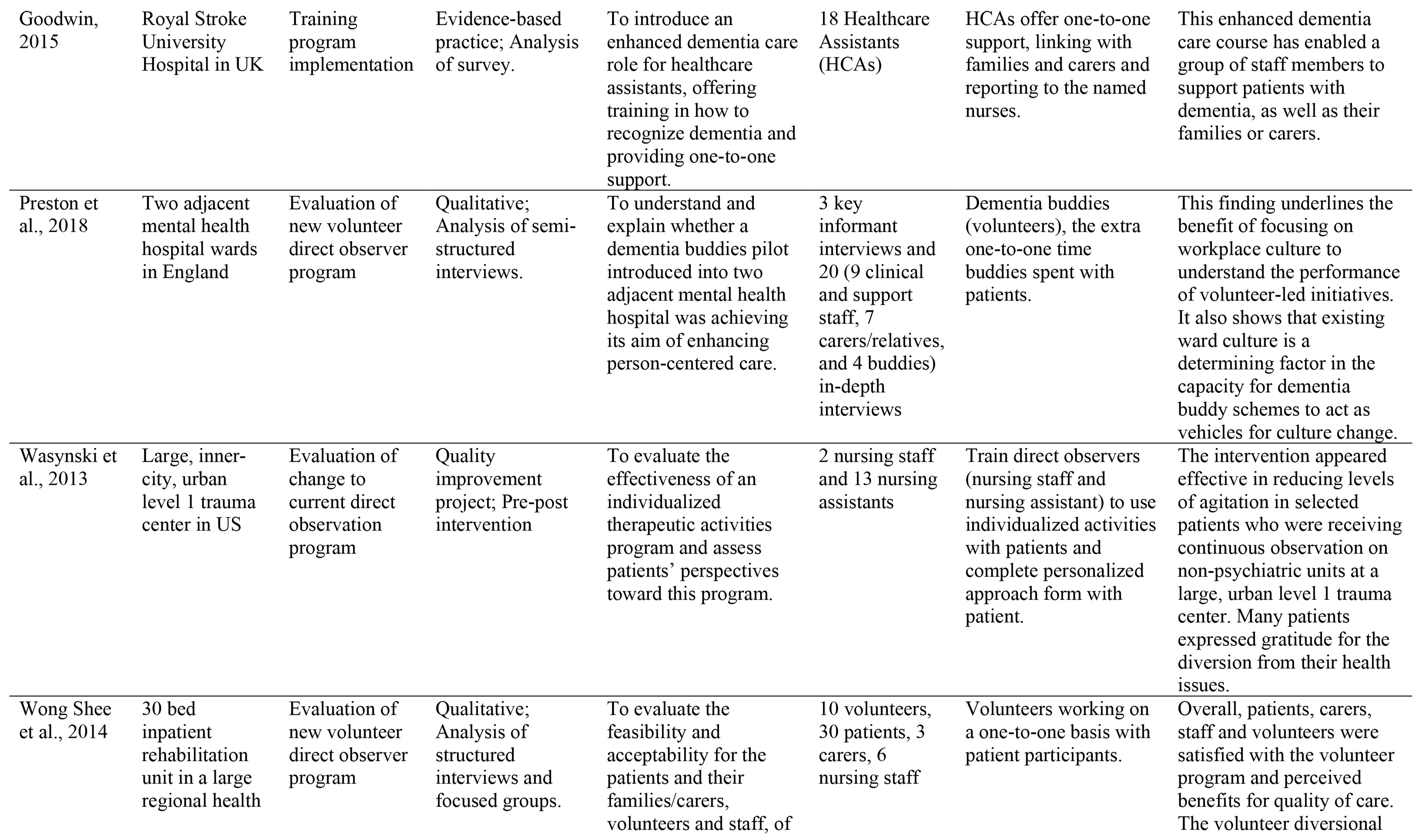 Characteristics of Included Studies.