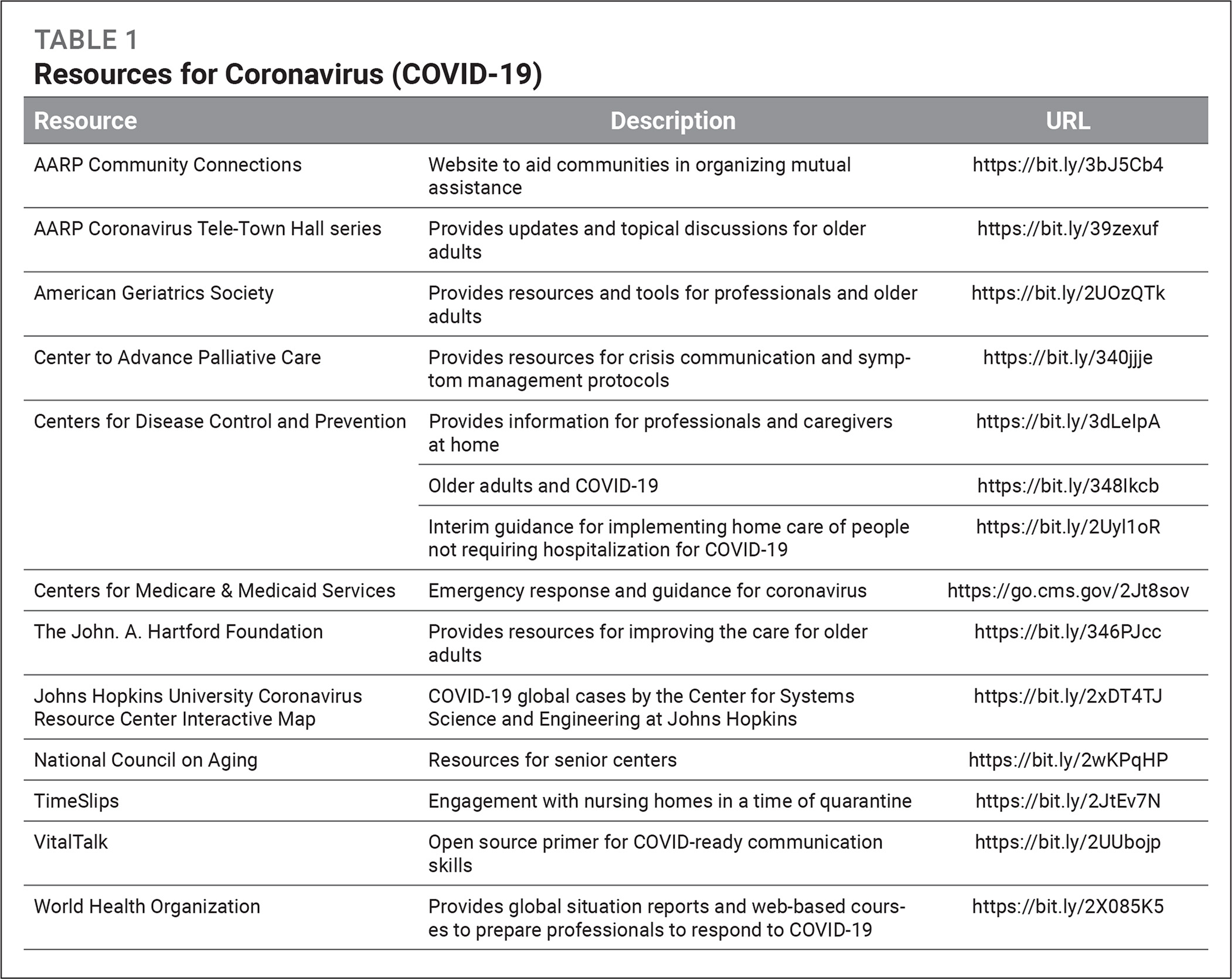 Resources for Coronavirus (COVID-19)