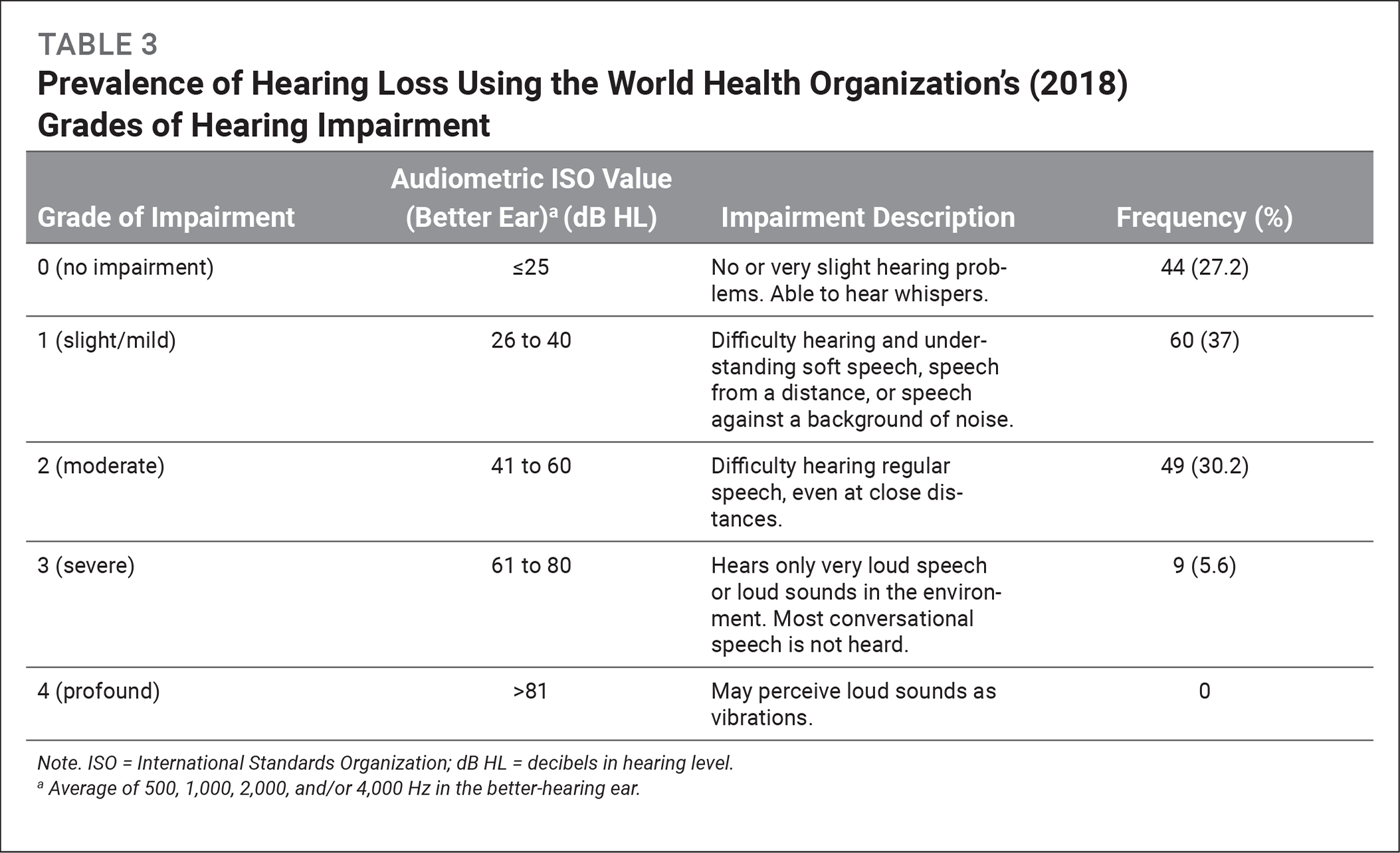 Prevalence of Hearing Loss Using the World Health Organization's (2018) Grades of Hearing Impairment
