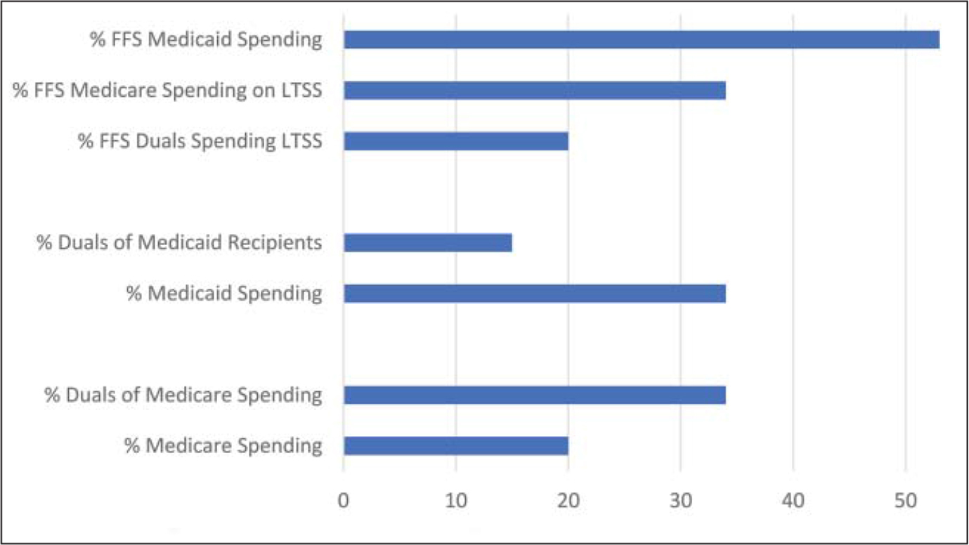 Dual-eligible beneficiaries as a share of Medicare and Medicaid recipients and spending for the calendar year 2013.Note. FFS = fee for service; Duals = dually eligible individuals.