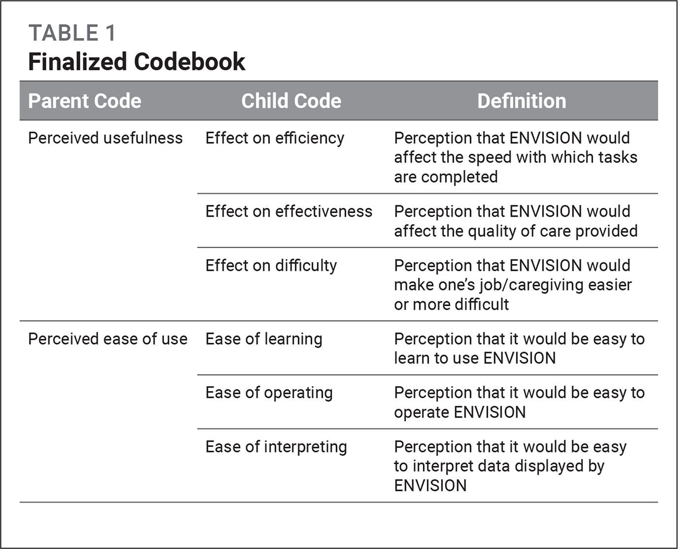 Finalized Codebook