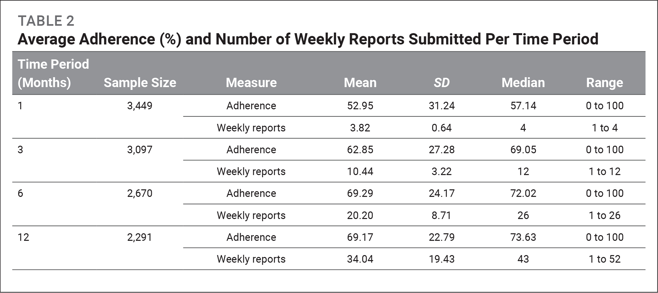 Average Adherence (%) and Number of Weekly Reports Submitted Per Time Period