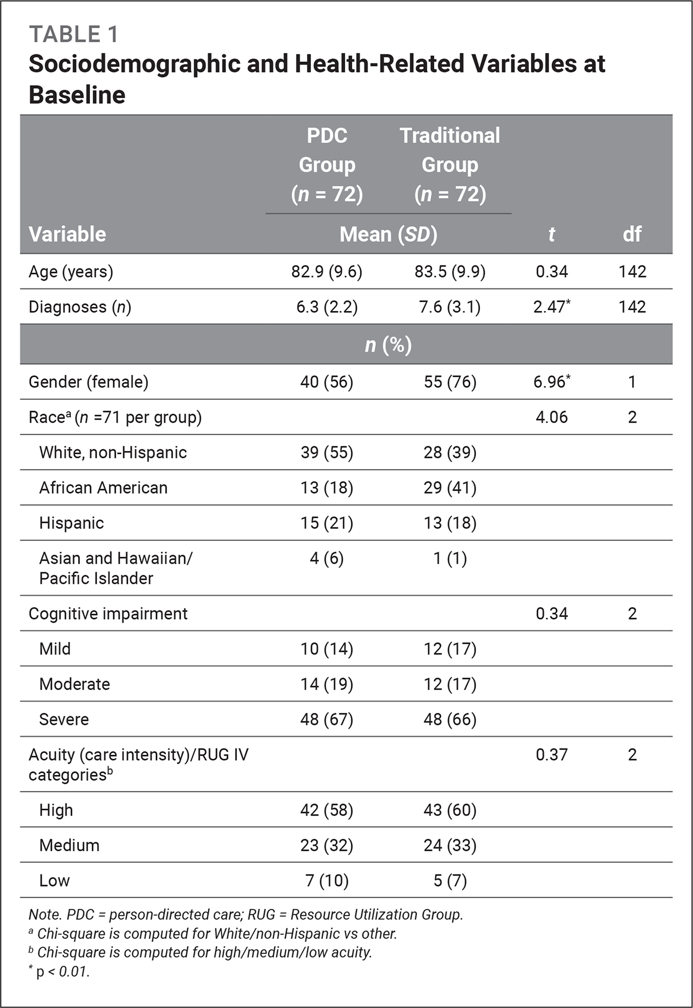 Sociodemographic and Health-Related Variables at Baseline