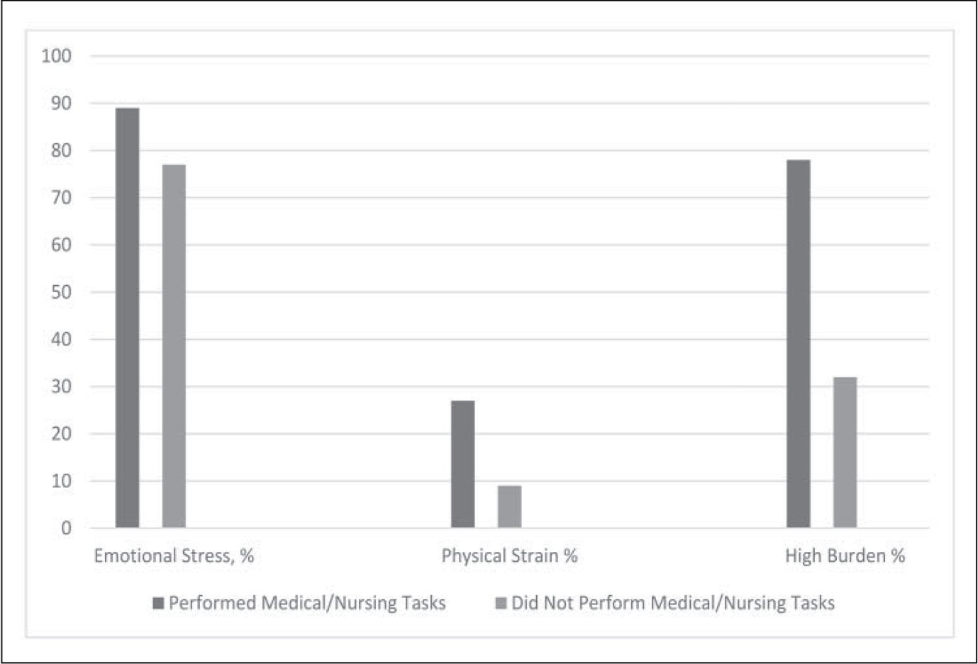Report of emotional stress, physical strain, and burden of care among U.S. caregivers by performance of medical/nursing tasks.
